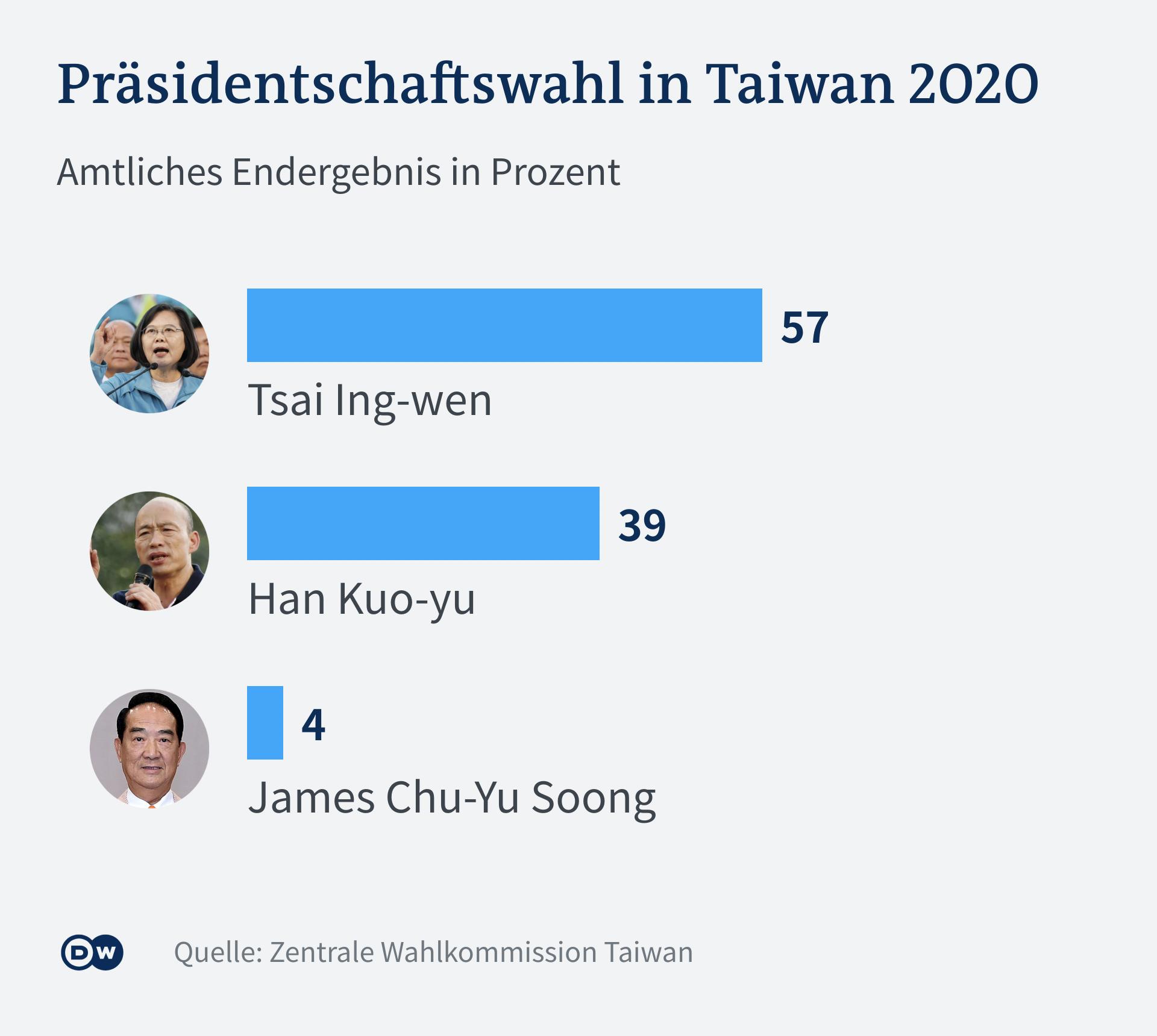 Infografik Taiwan Wahl Präsidentschaft 2020 DE
