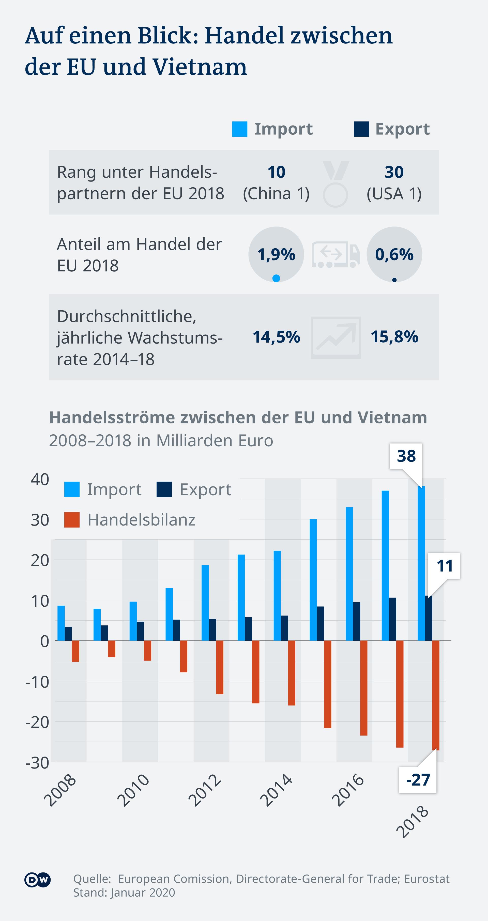 Infografik Handel EU Vietnam DE
