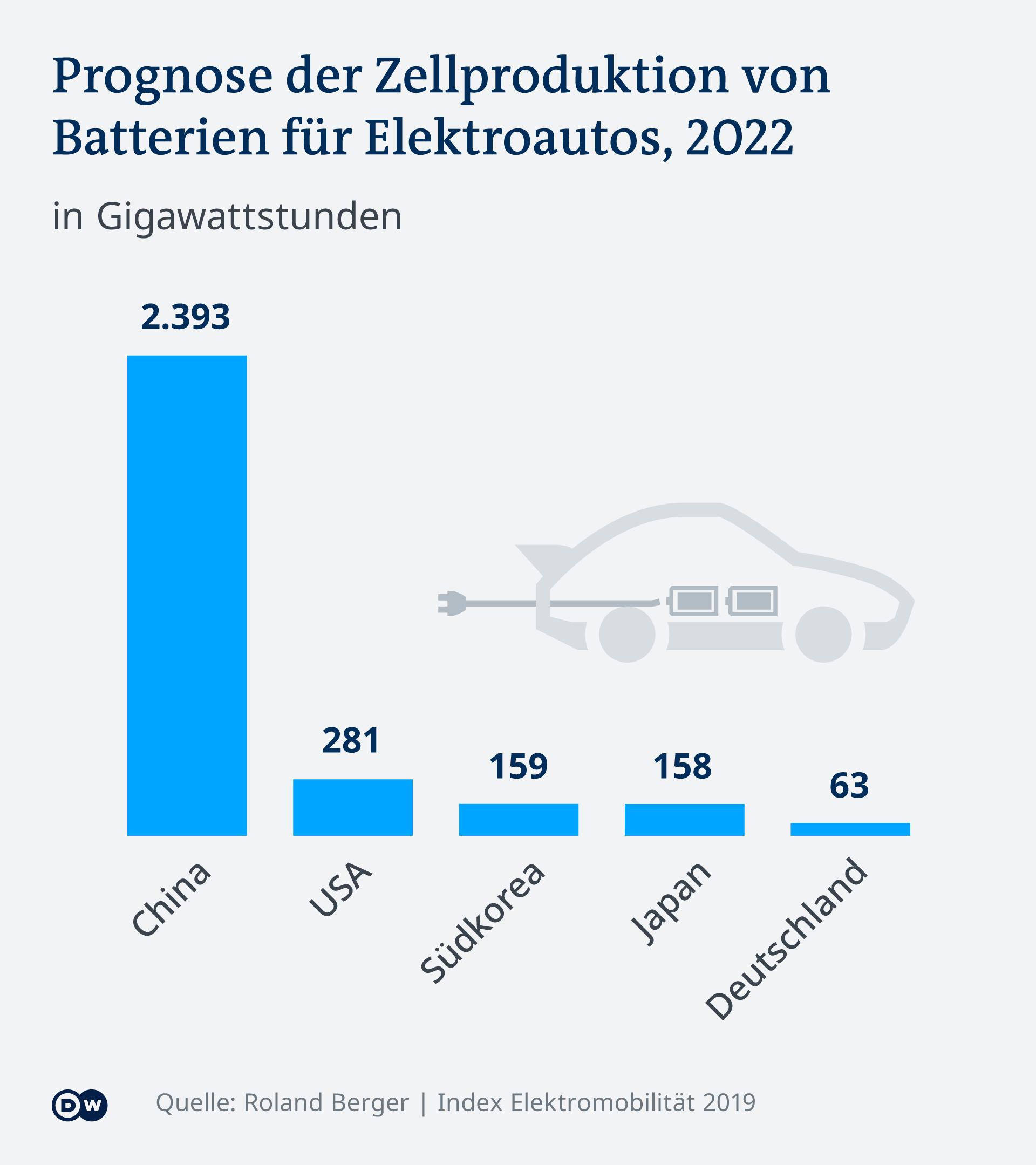 Infografik Prognose Zellproduktion E-Autos DE