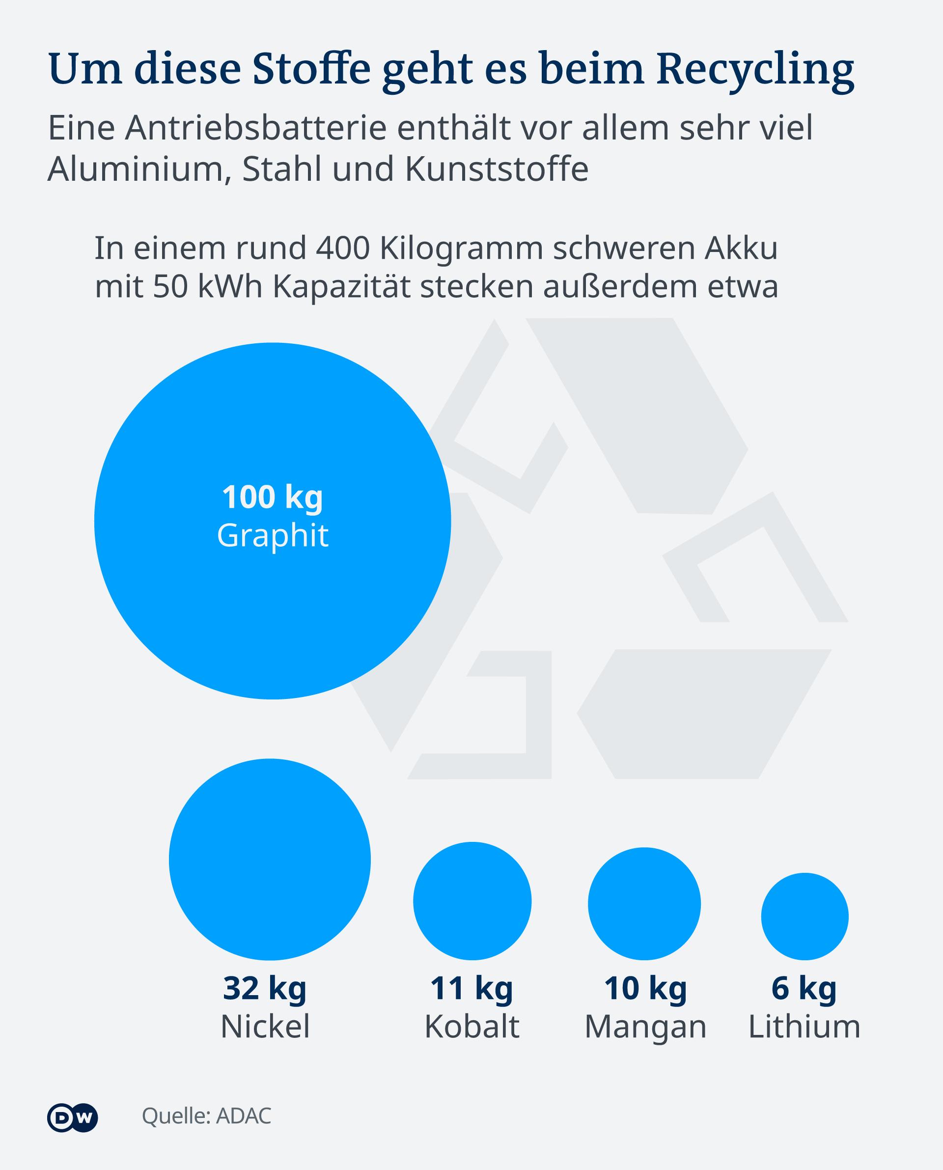 Infografik E-Auto Batterie Recycling DE
