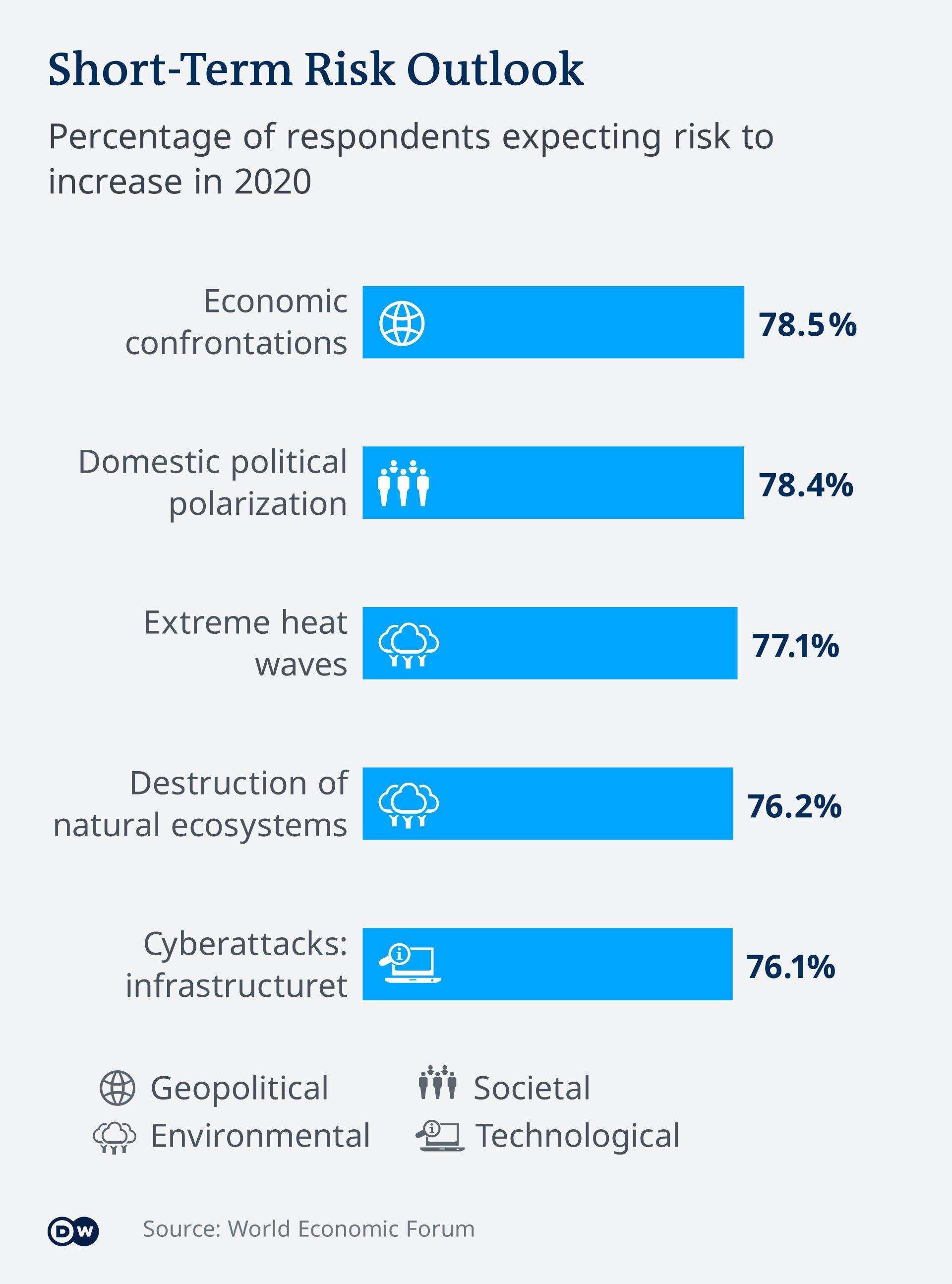 Infografik Short-Term Risk Outlook EN