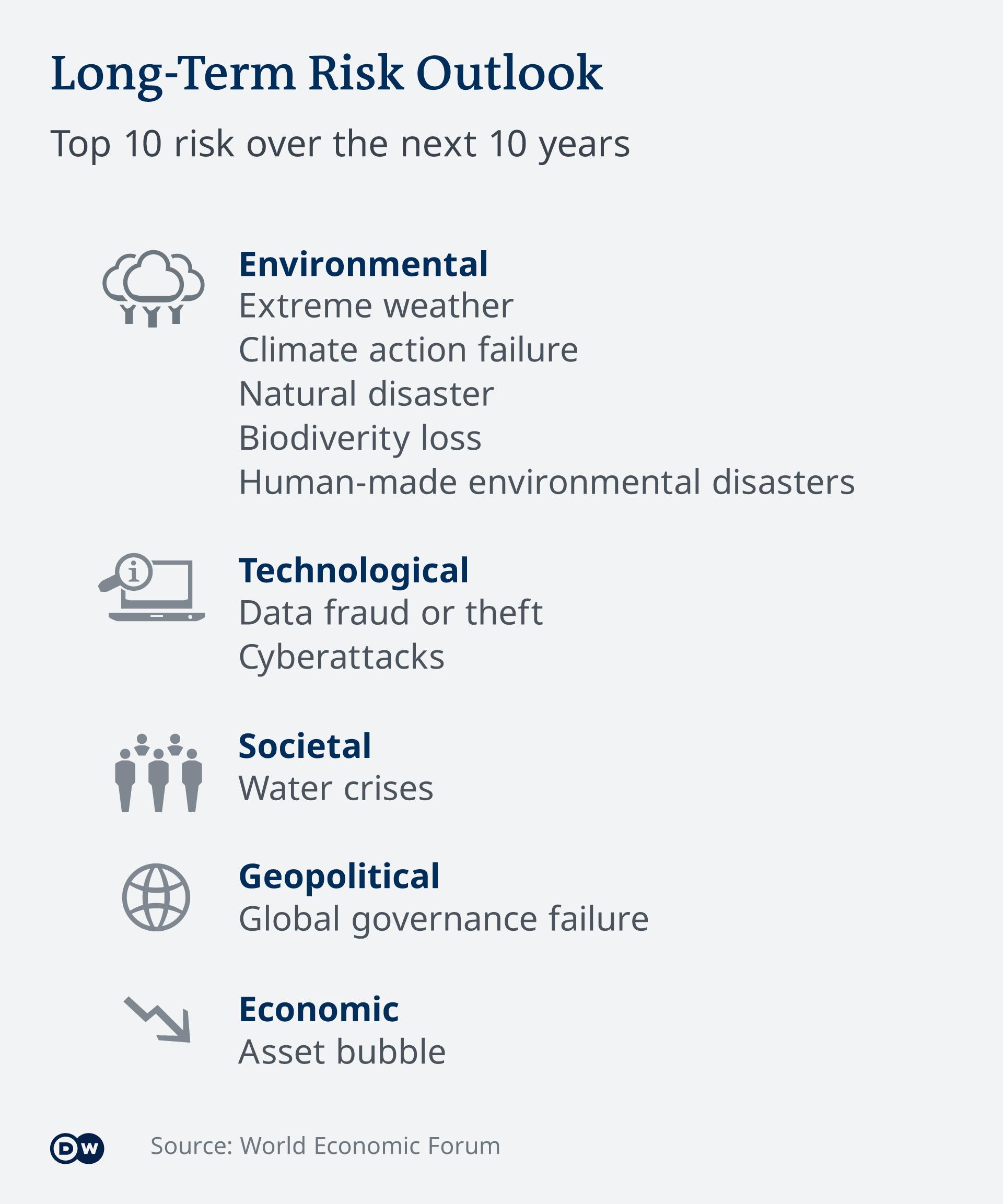 Infografik Lon-Term Risk Outlook EN