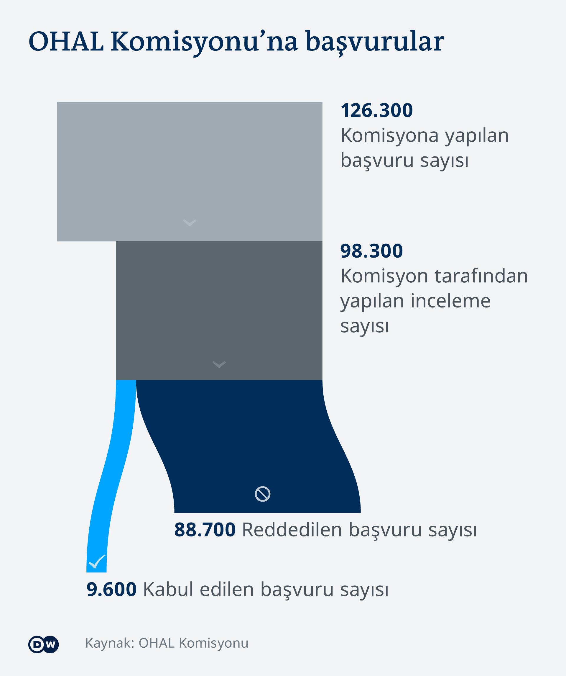 Infografik Beschwerden bei der OHAL-Kommission TR