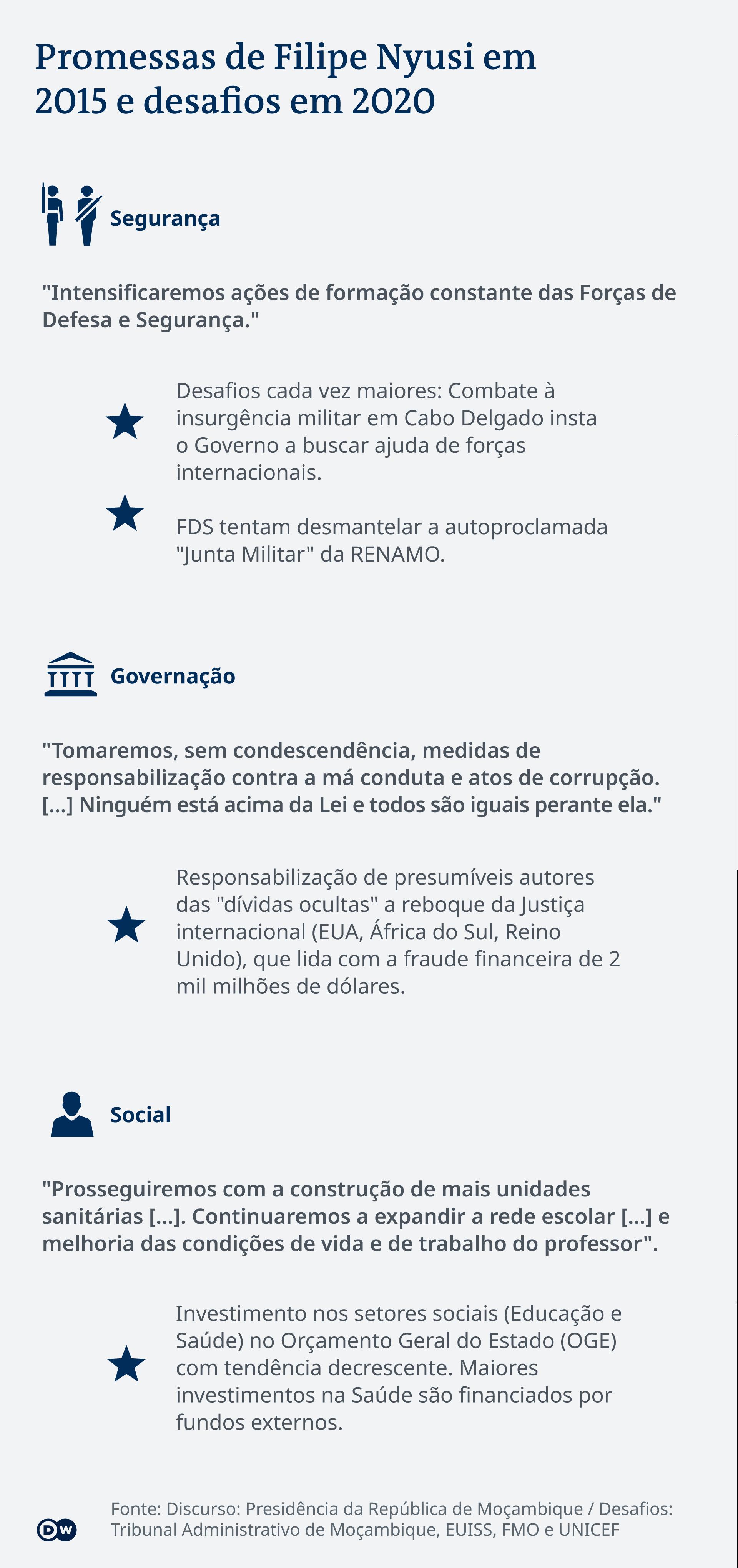 Infografik Versprechen Filipe Nyusi PT
