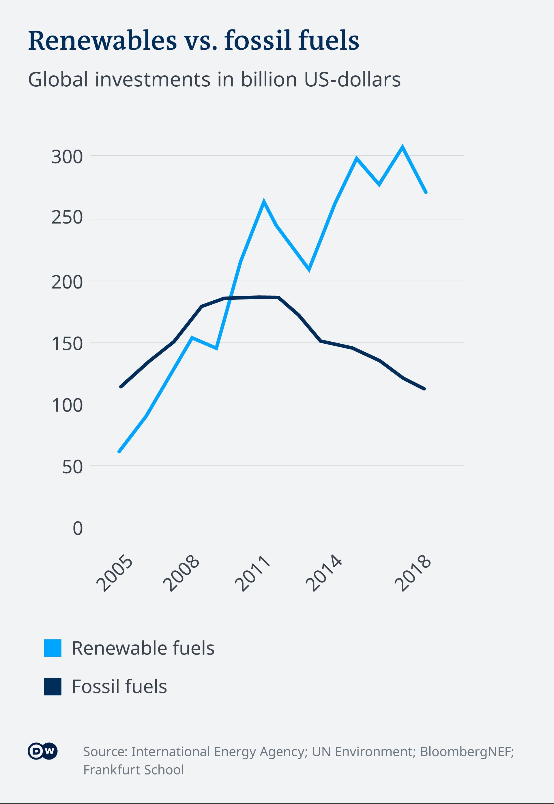 Infografik Investitionen erneuerbare vs fossile Energie EN