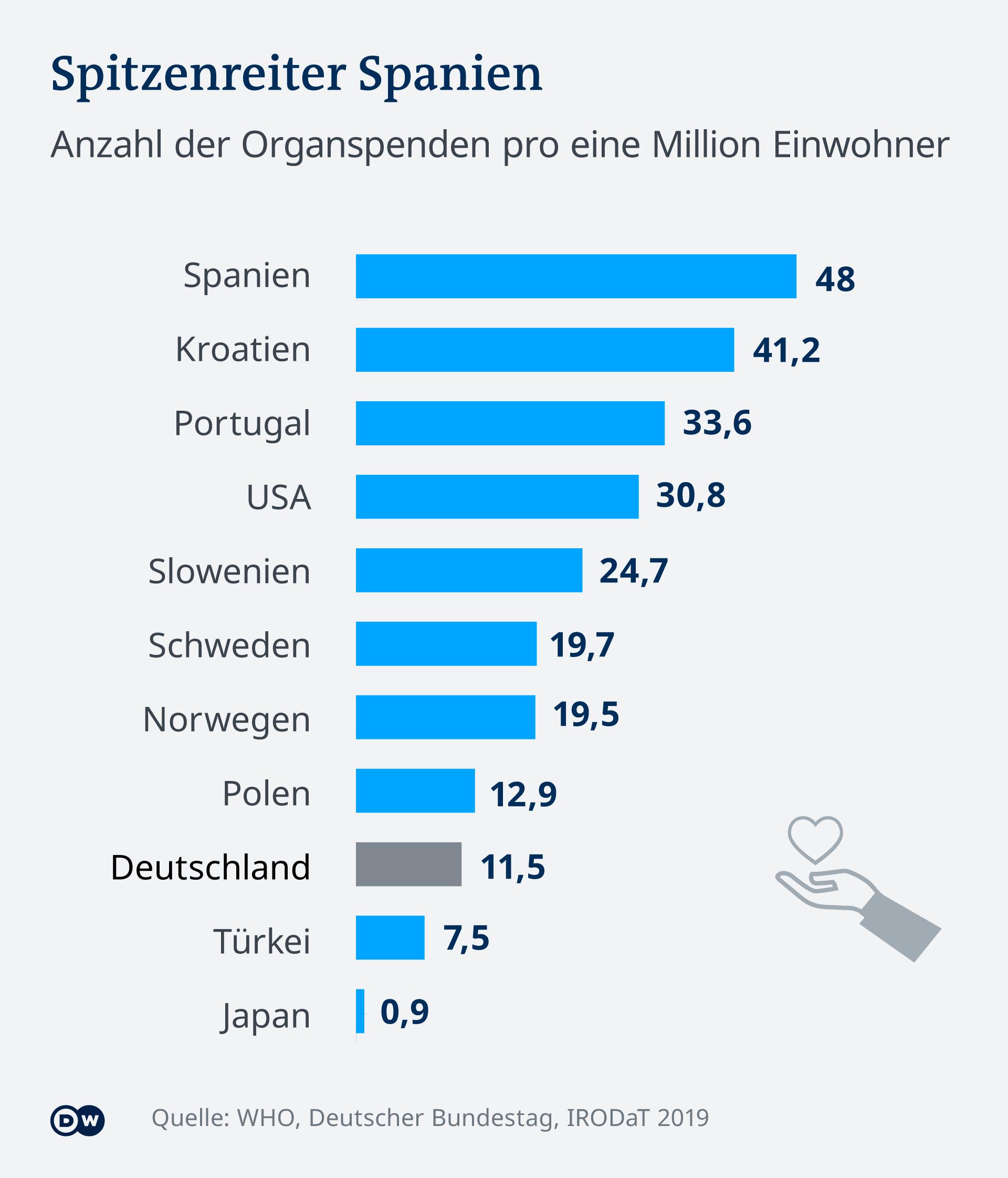 Infografik Organspende DE