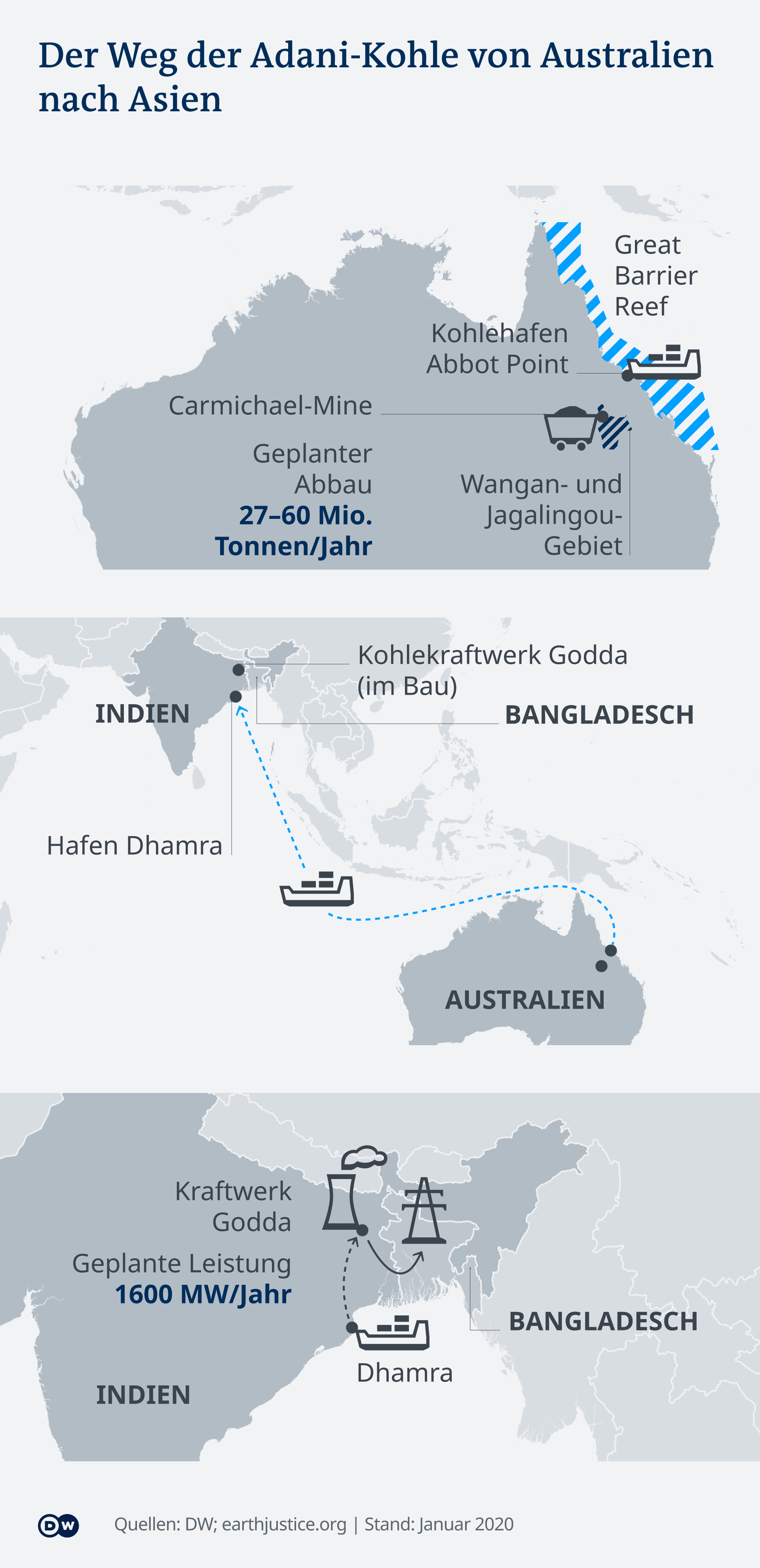 Infografik Adani-Kohle DE