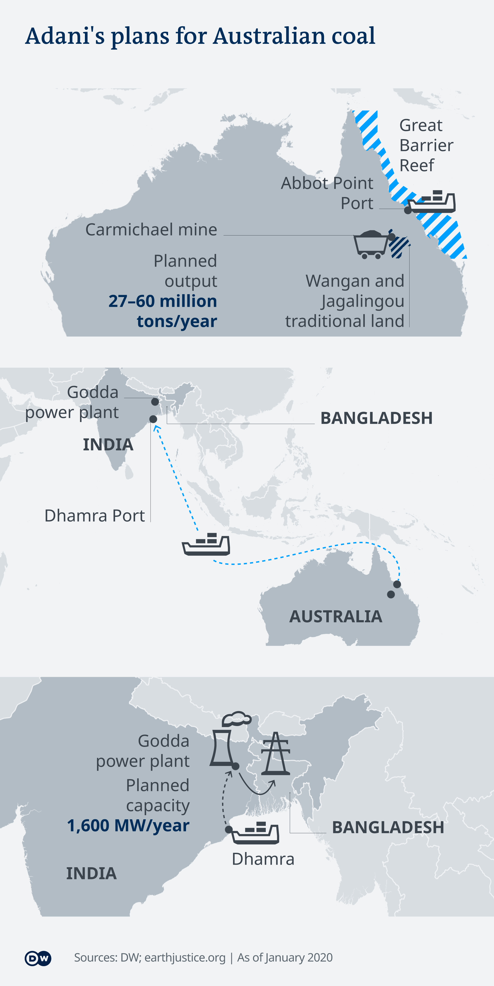 Infographic showing how coal gets from Australia to India