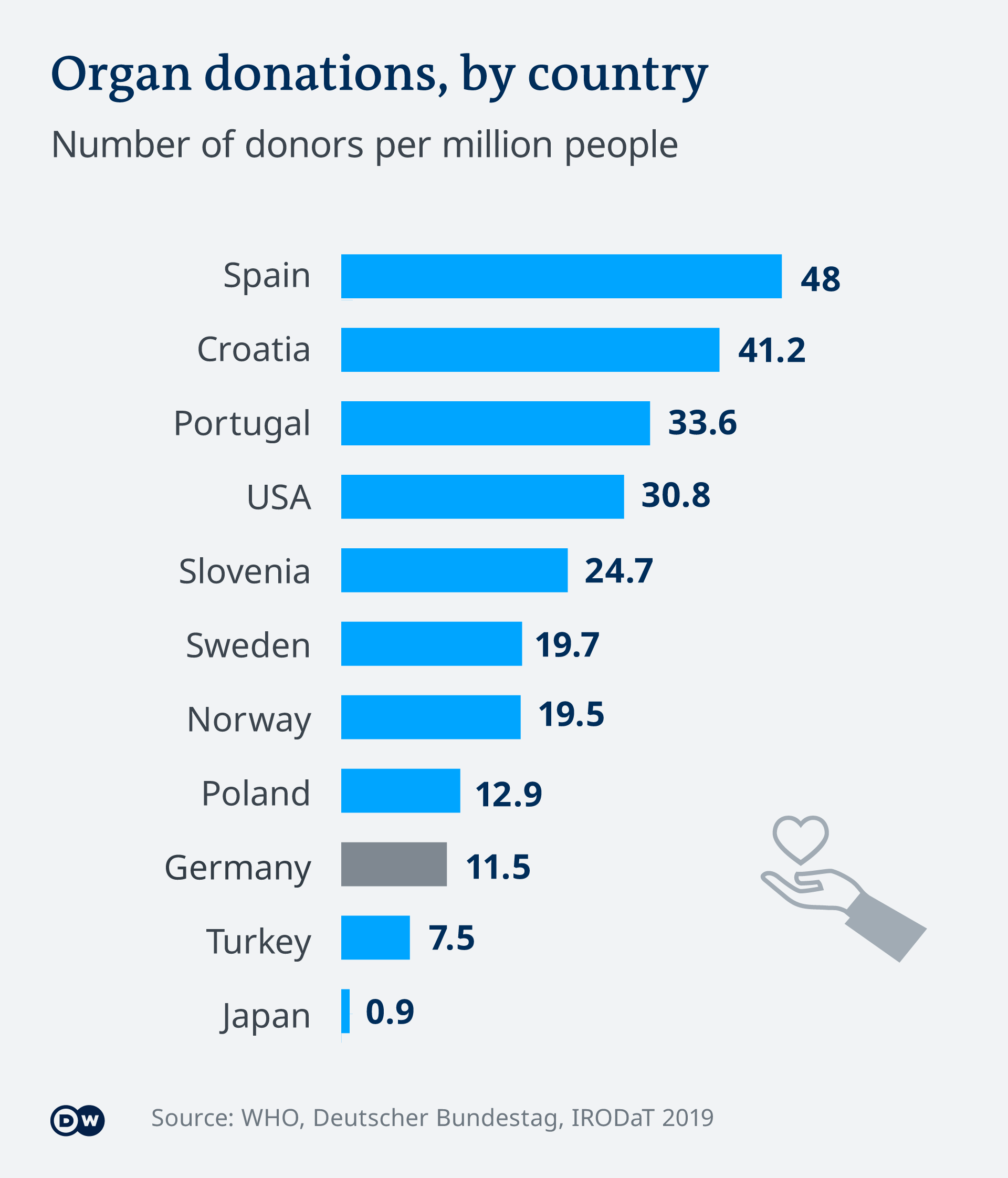 Graphic showing numbers of organ donors by country. EN