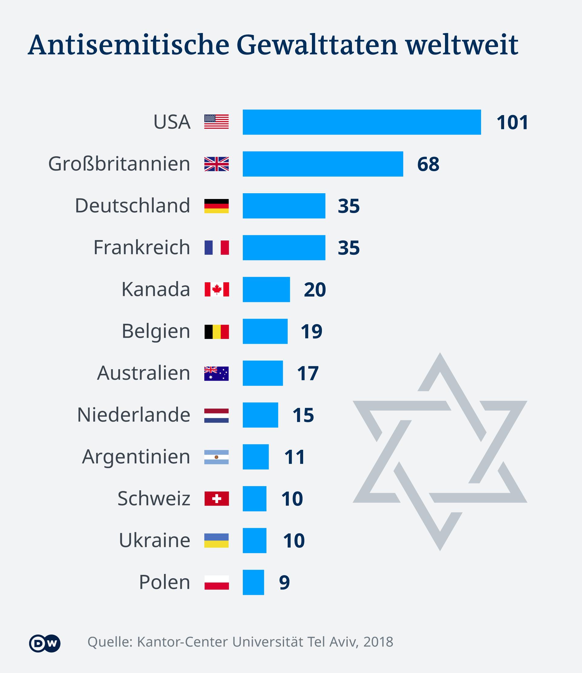 antisemitismus freiburg