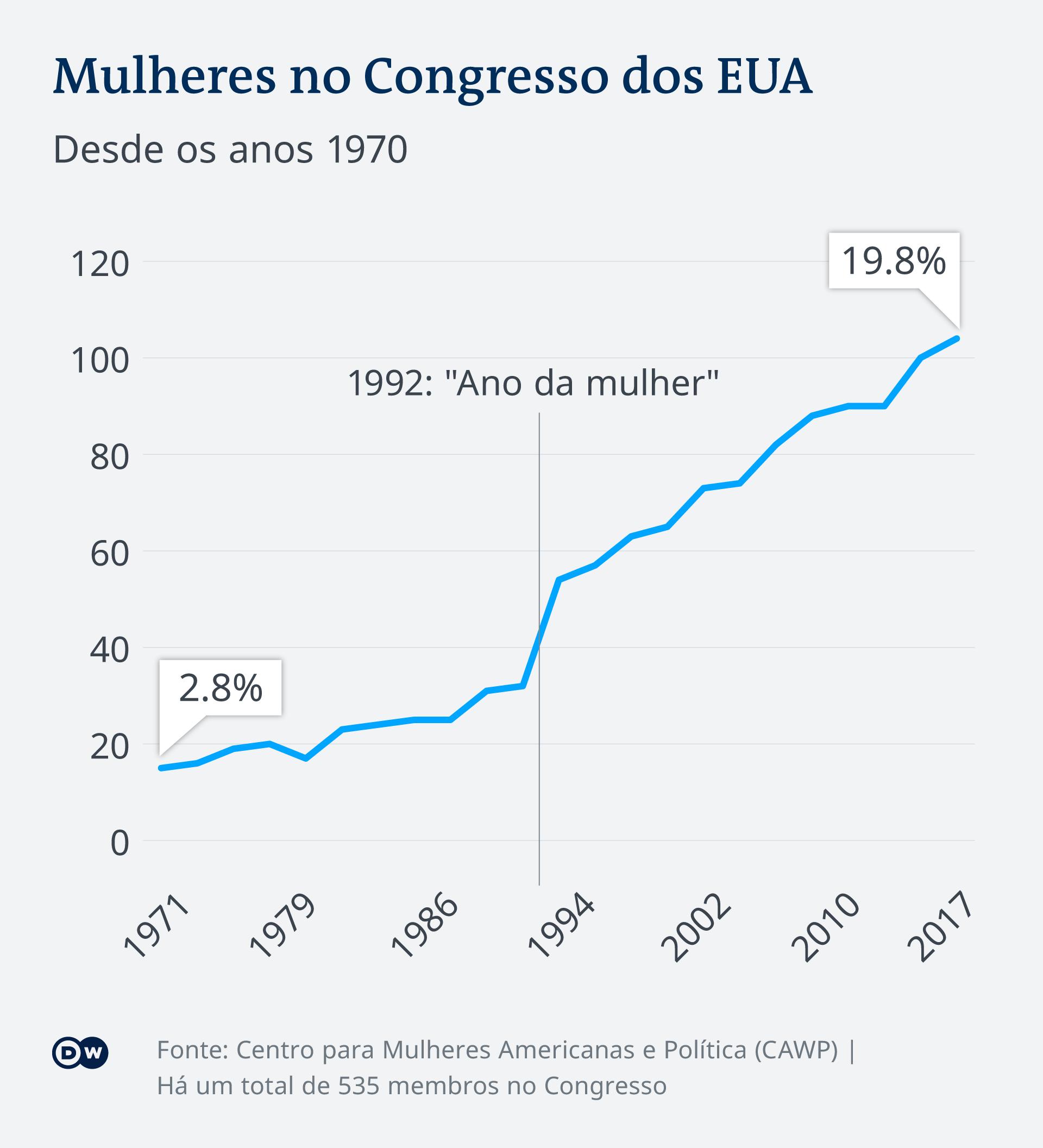 Infografik Frauen im US-Kongress seit 1970 PT