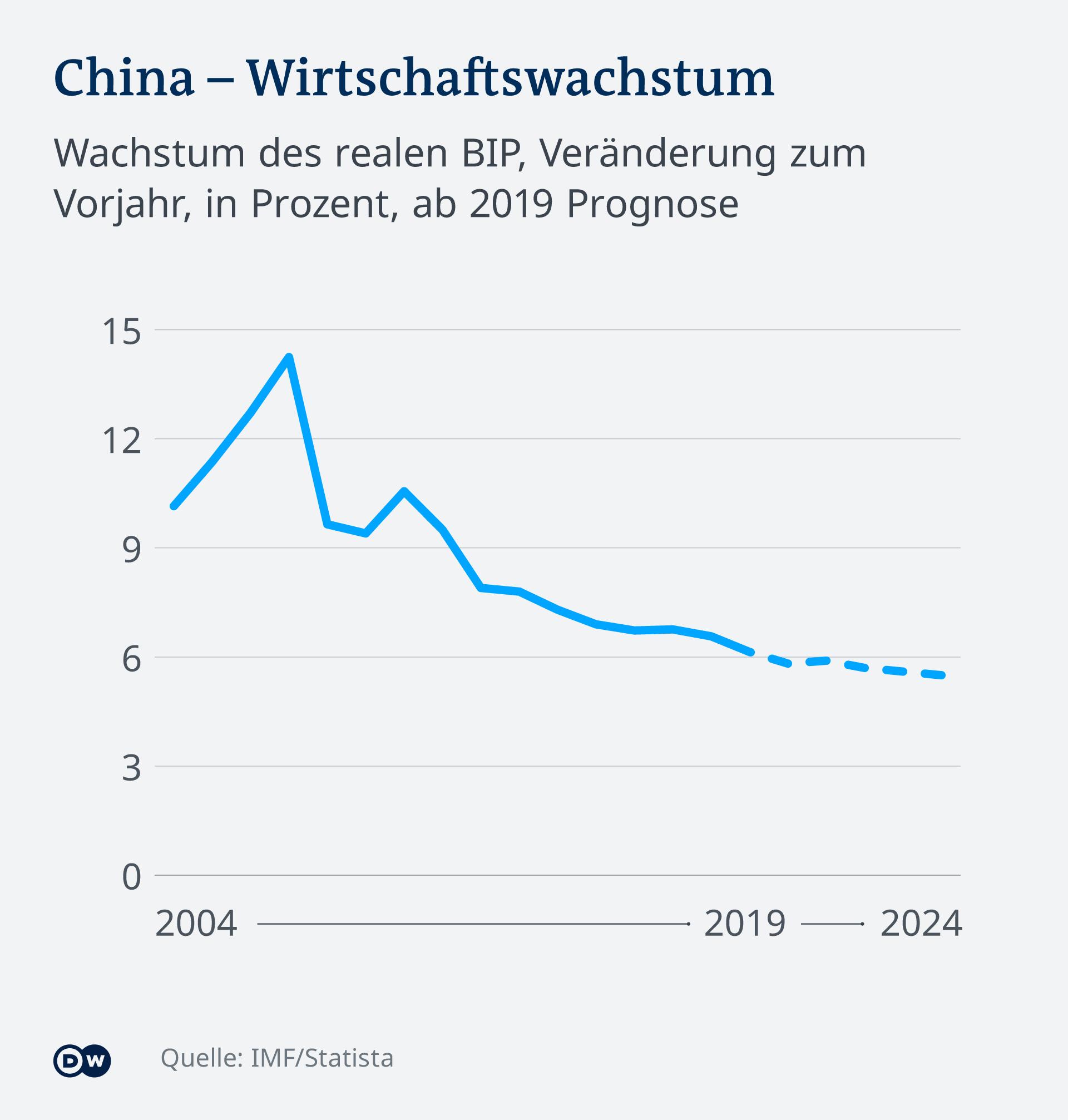 Infografik China Wirtschaftswachstum DE