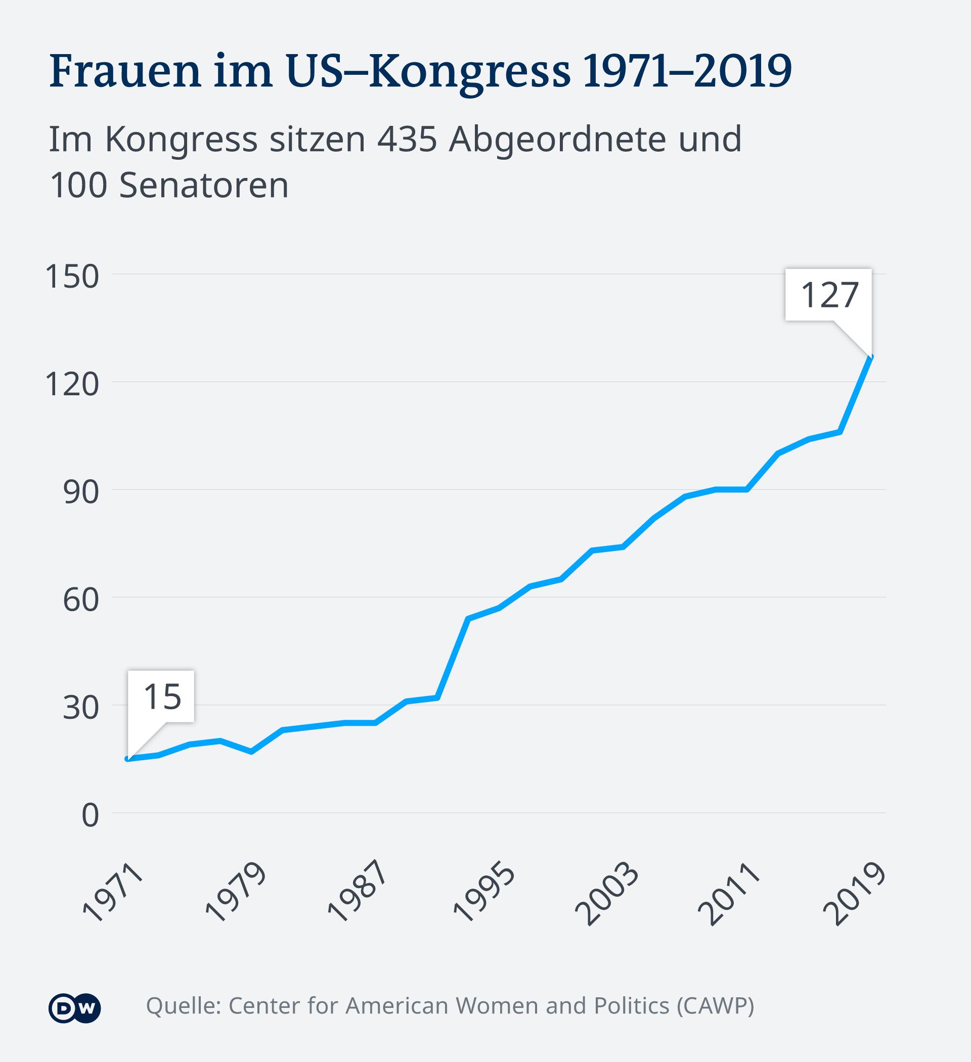 Krivulja pokazuje velik rast s 15 na 127 u razdoblju od pedeset godina.