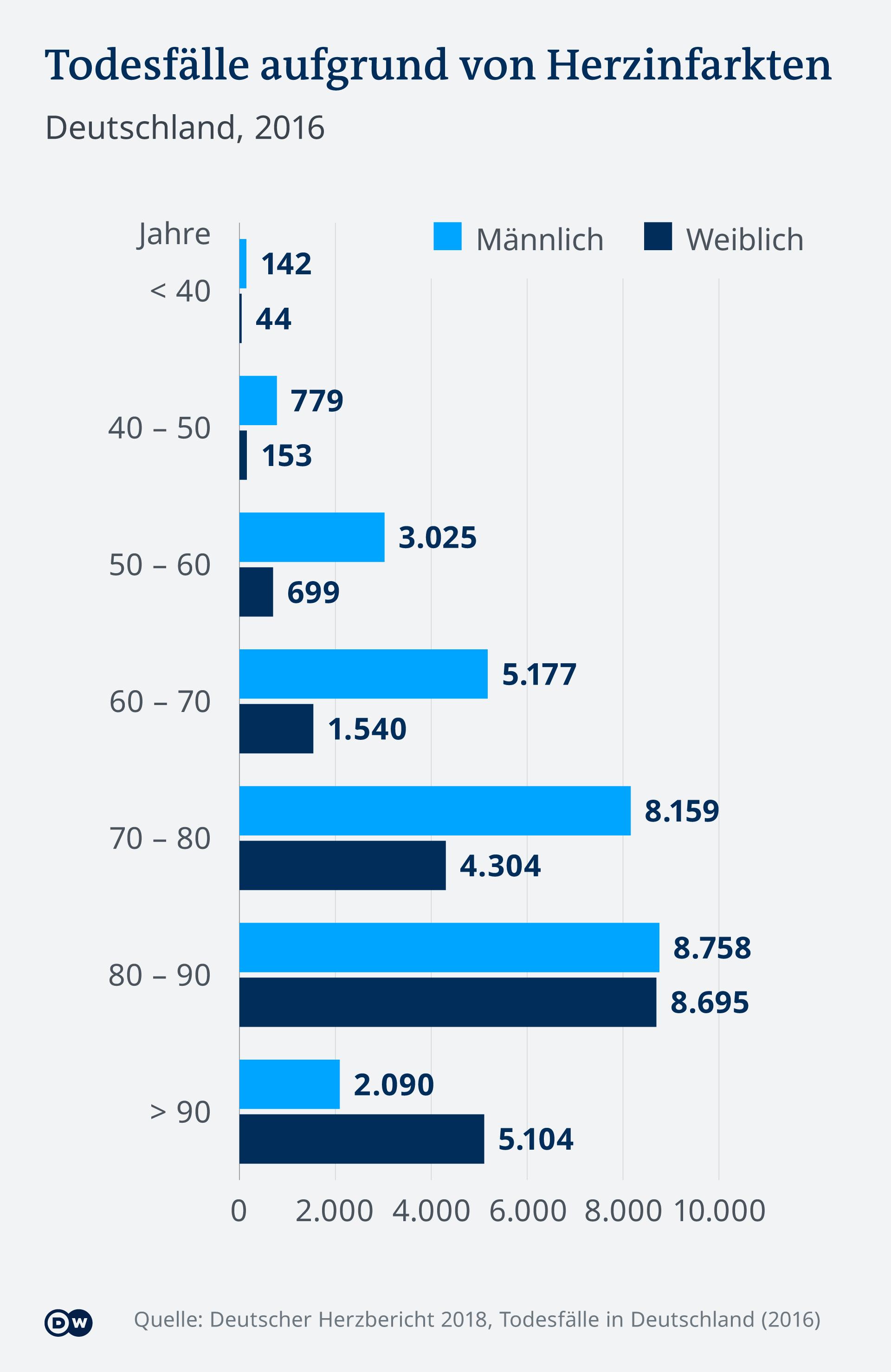 Broj umrlih u Njemačkoj 2016. od srčanog infarkta po starosnoj dobi
