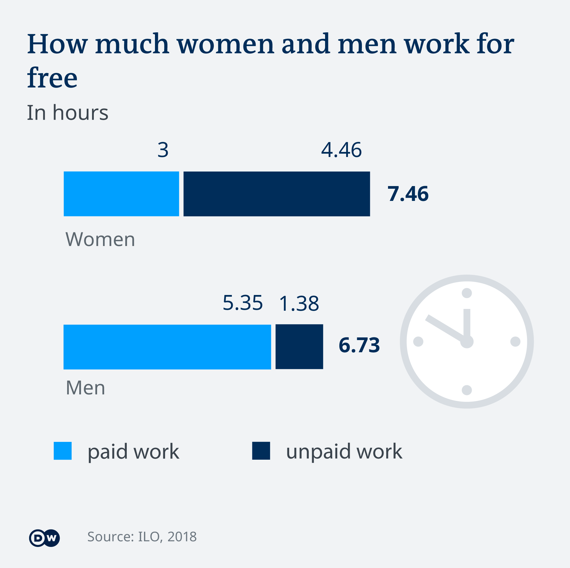 DW Infographic on paid and unpaid work
