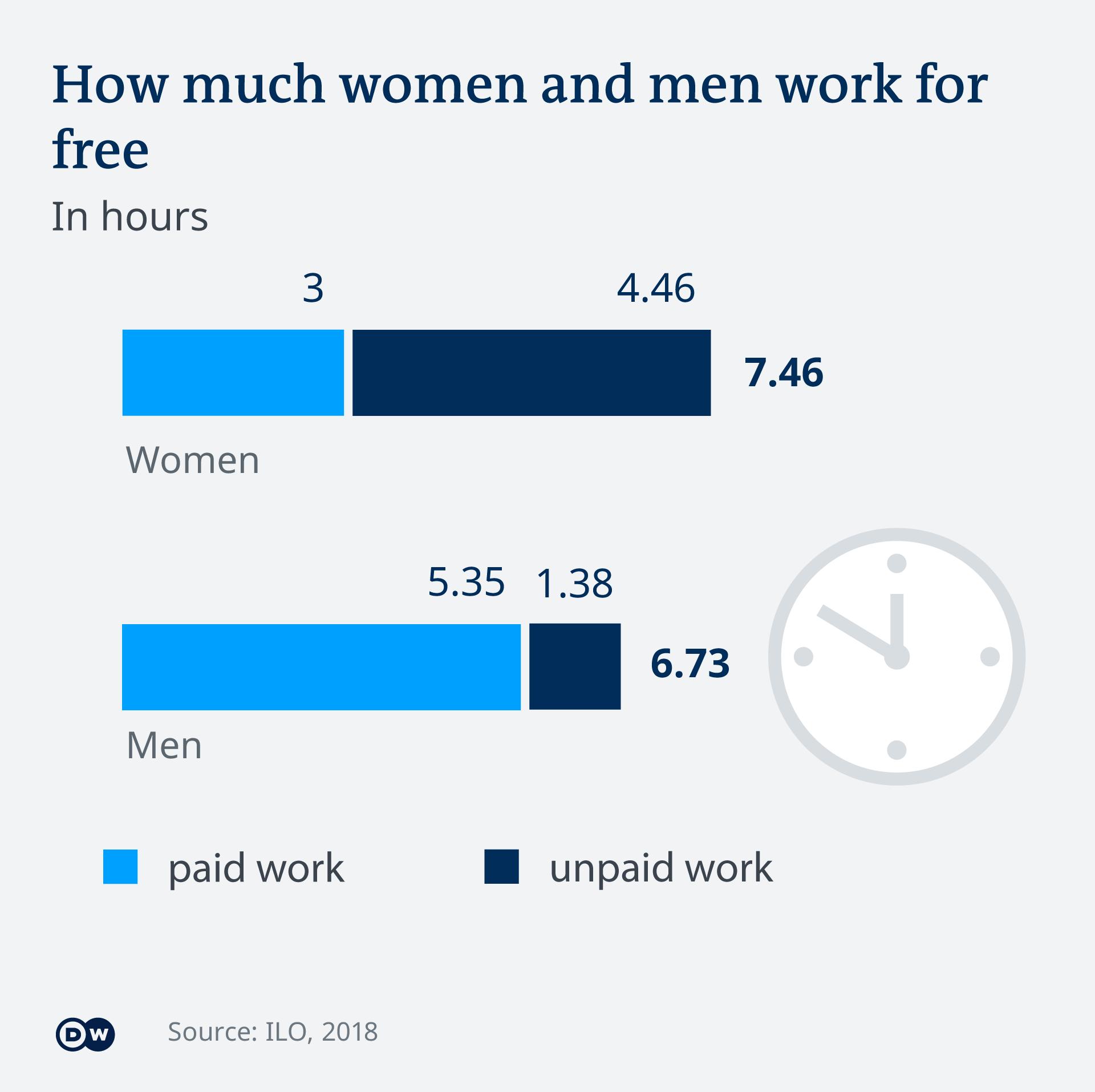 Infografik Arbeitskräfte Mann Frau weltweit Arbeitszeiten EN