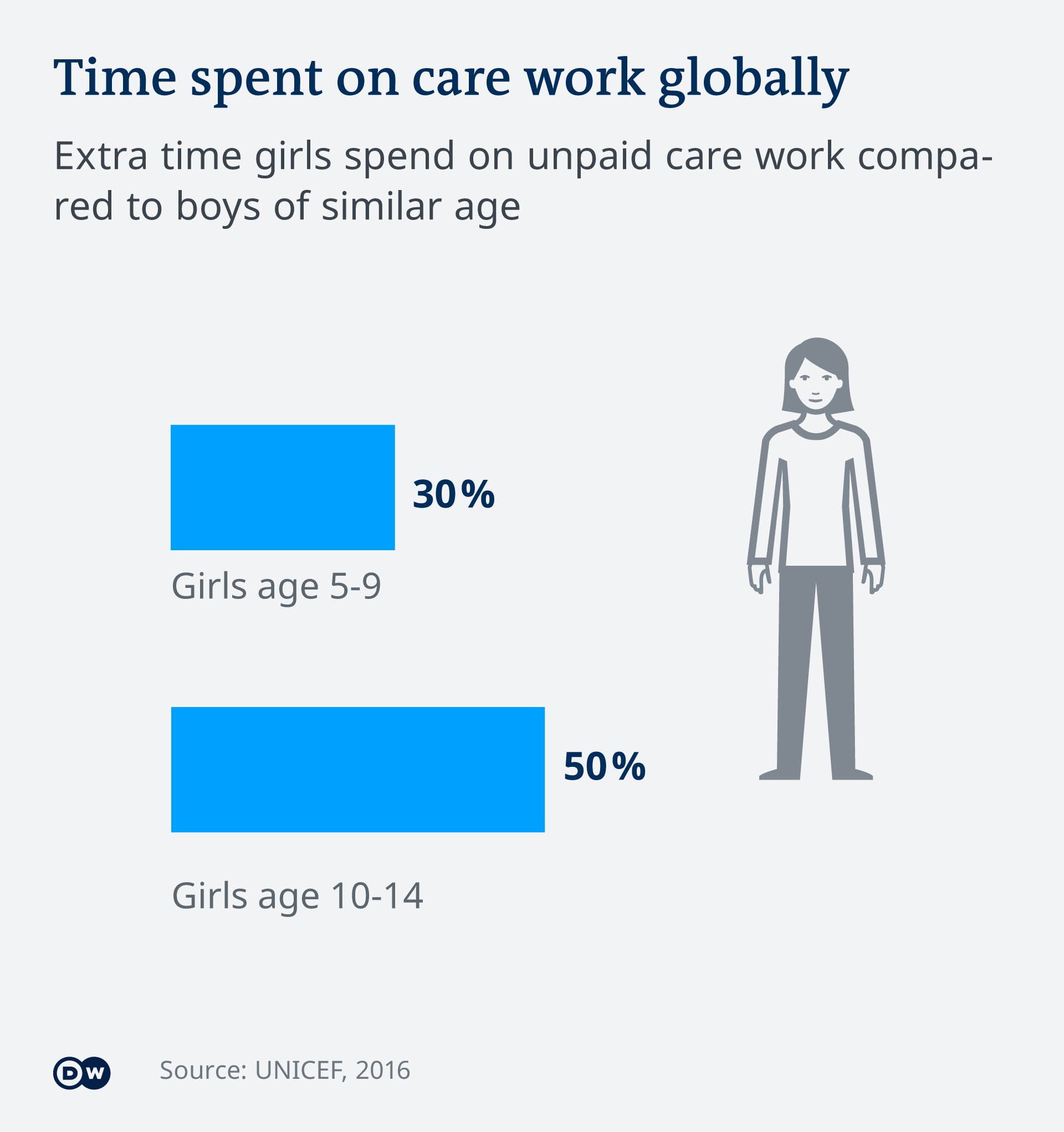 DW Infographic on young girls' unpaid care work globally