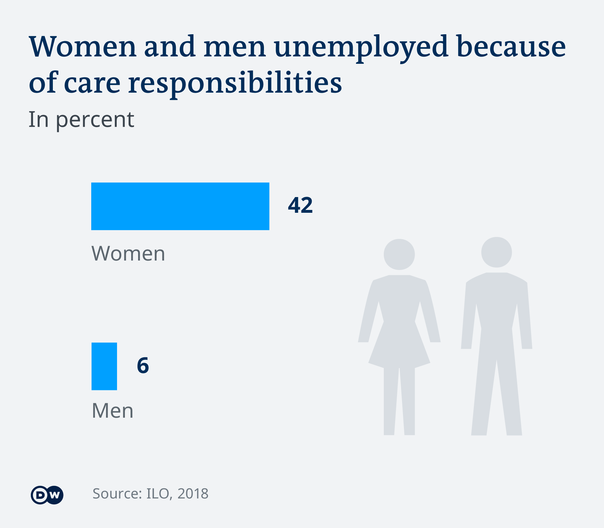 Infografik Arbeitskräfte Mann Frau weltweit unbeschäftigt EN
