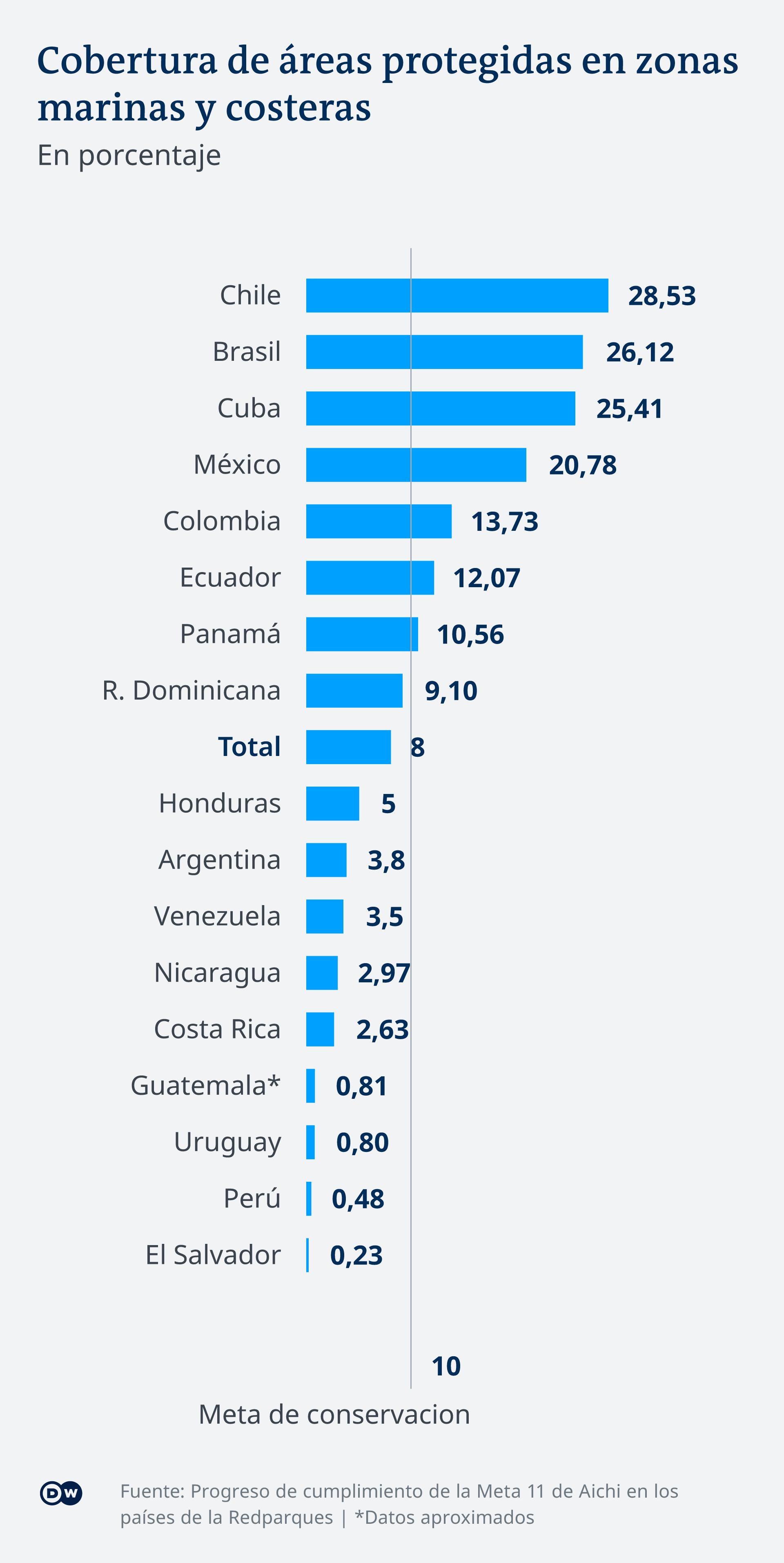 Infografik Schutzgebiete Meere Küsten Lateinamerika ES