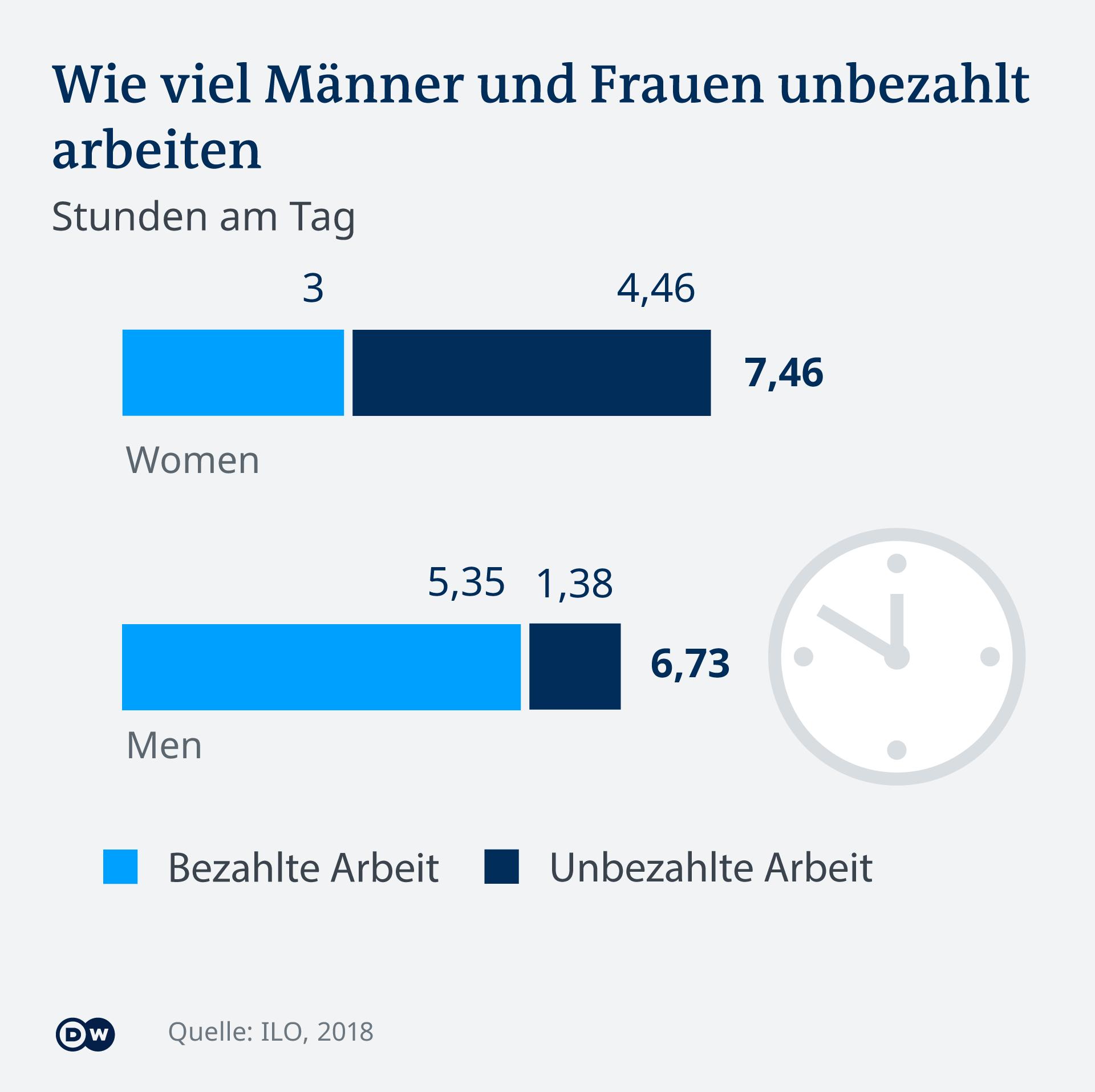 Infografik Arbeitskräfte Mann Frau weltweit Arbeitszeiten DE