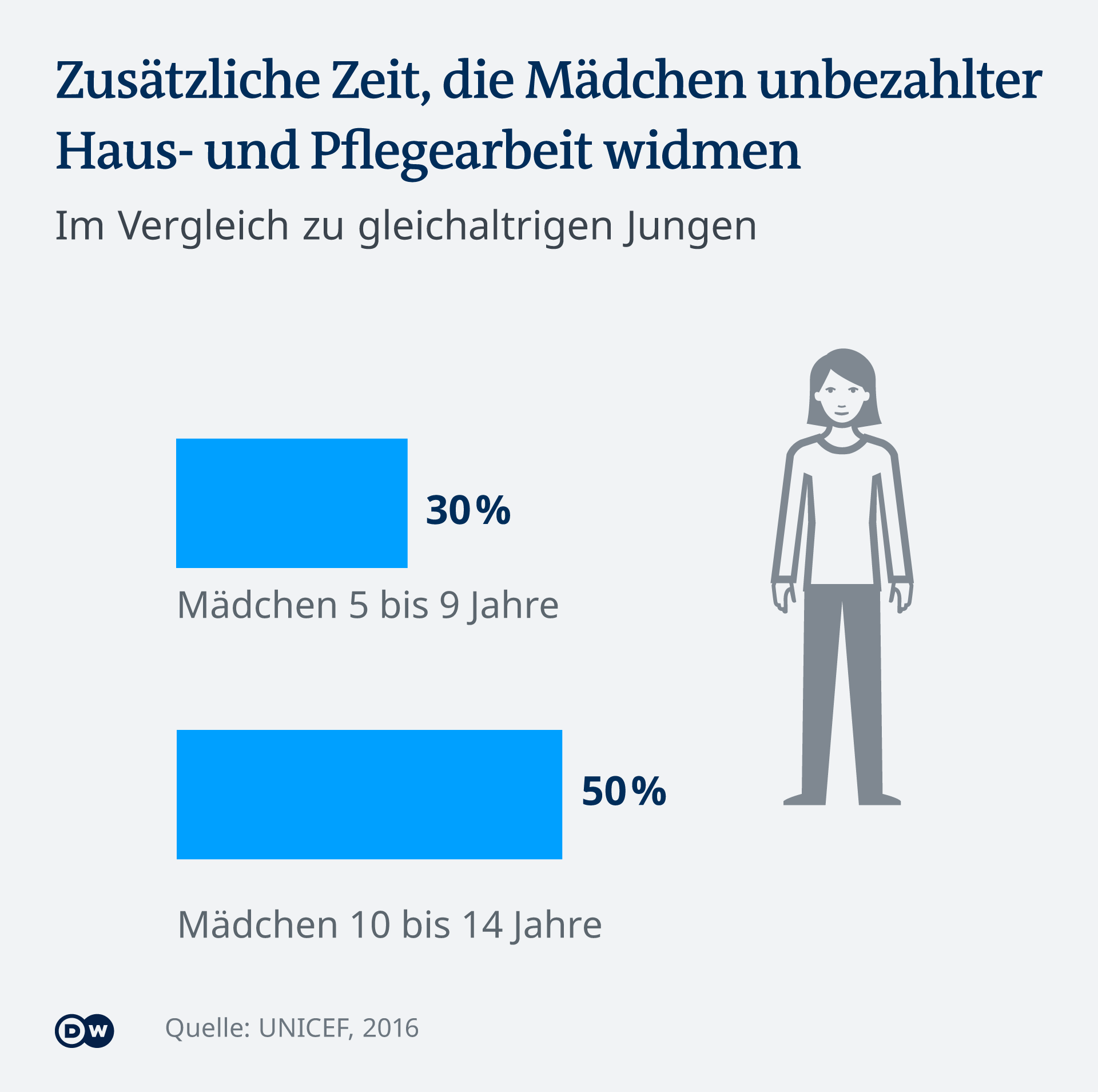 Infografik Arbeitskräfte Mann Frau weltweit Mädchen Jungen DE