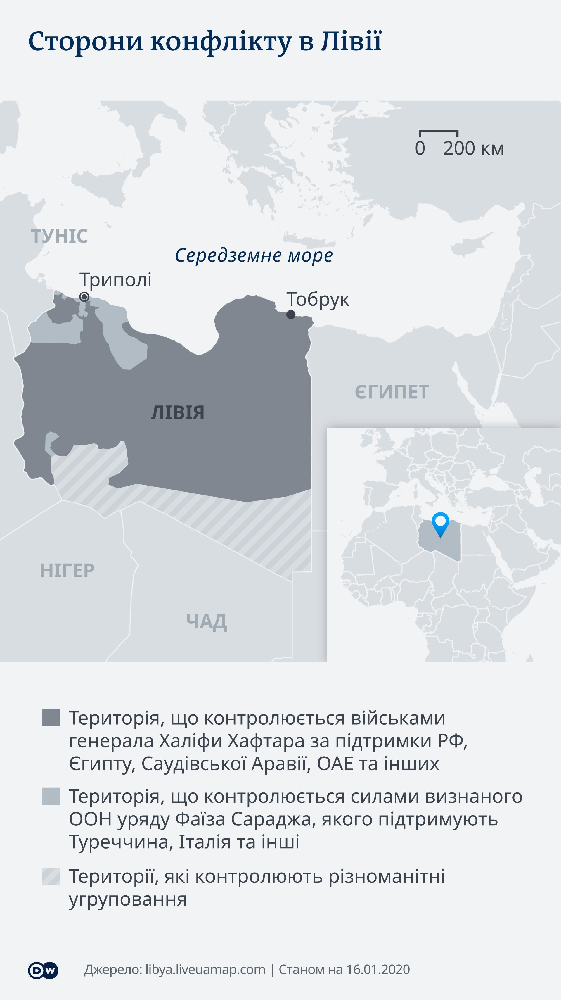 Сторони конфлікту в Лівії