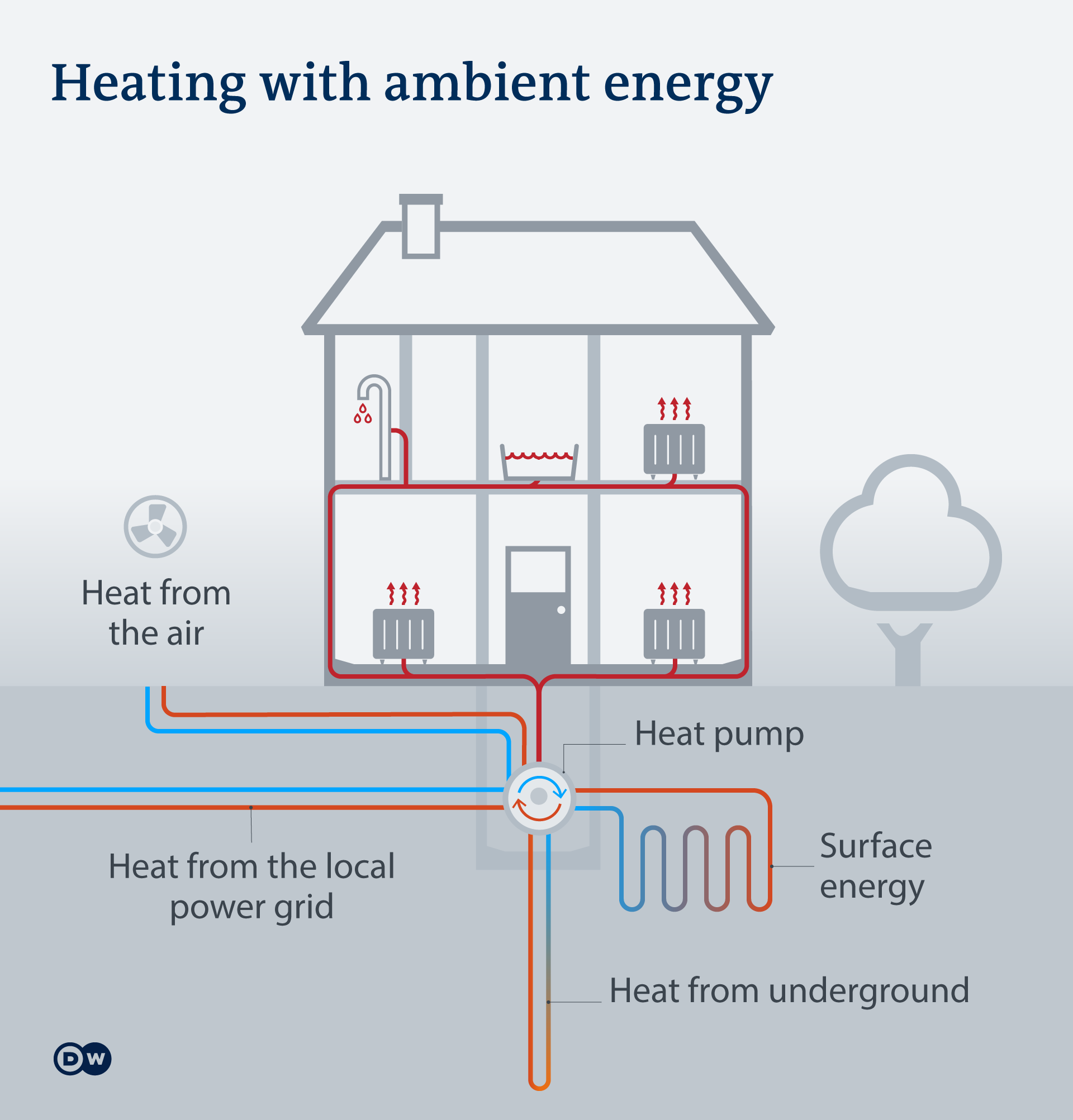 Infografik Heizen mit Umweltwärme EN