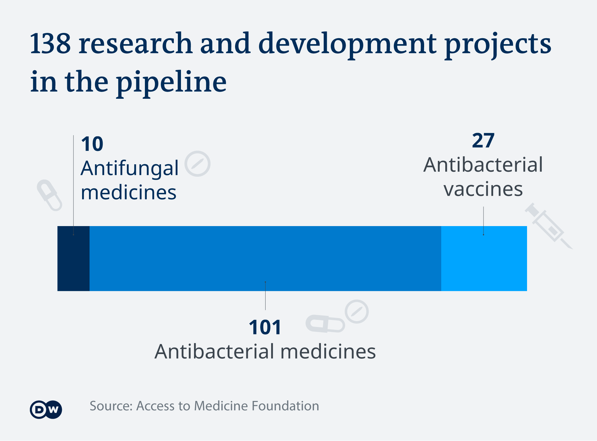 138 R&D projects in the pipeline