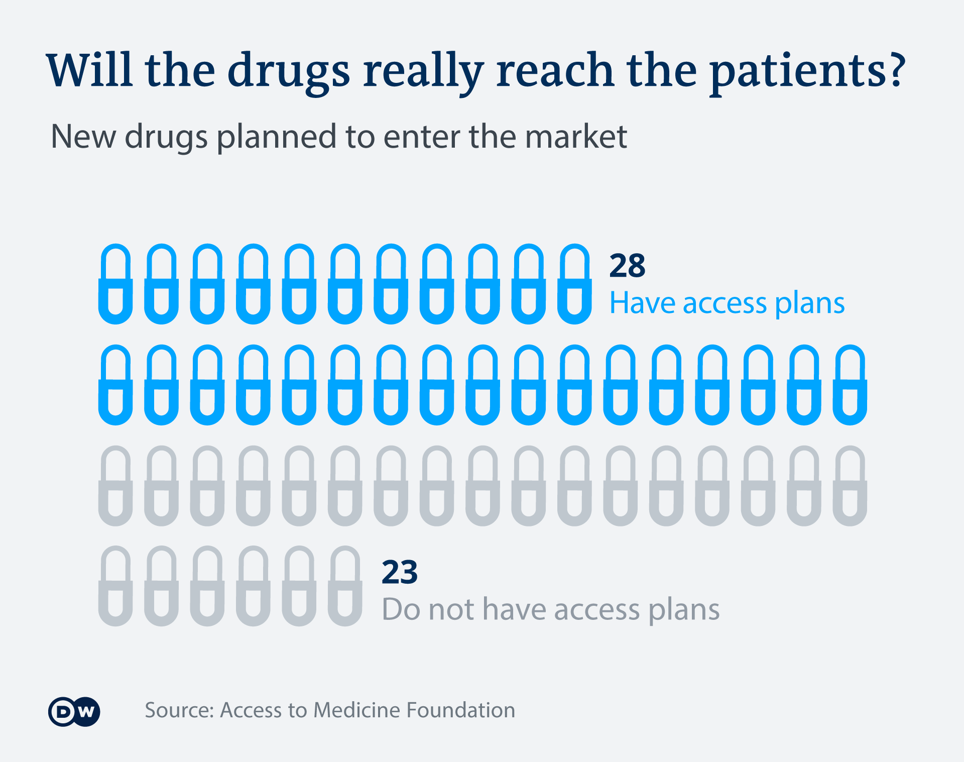 Will the drugs really reach the patients?