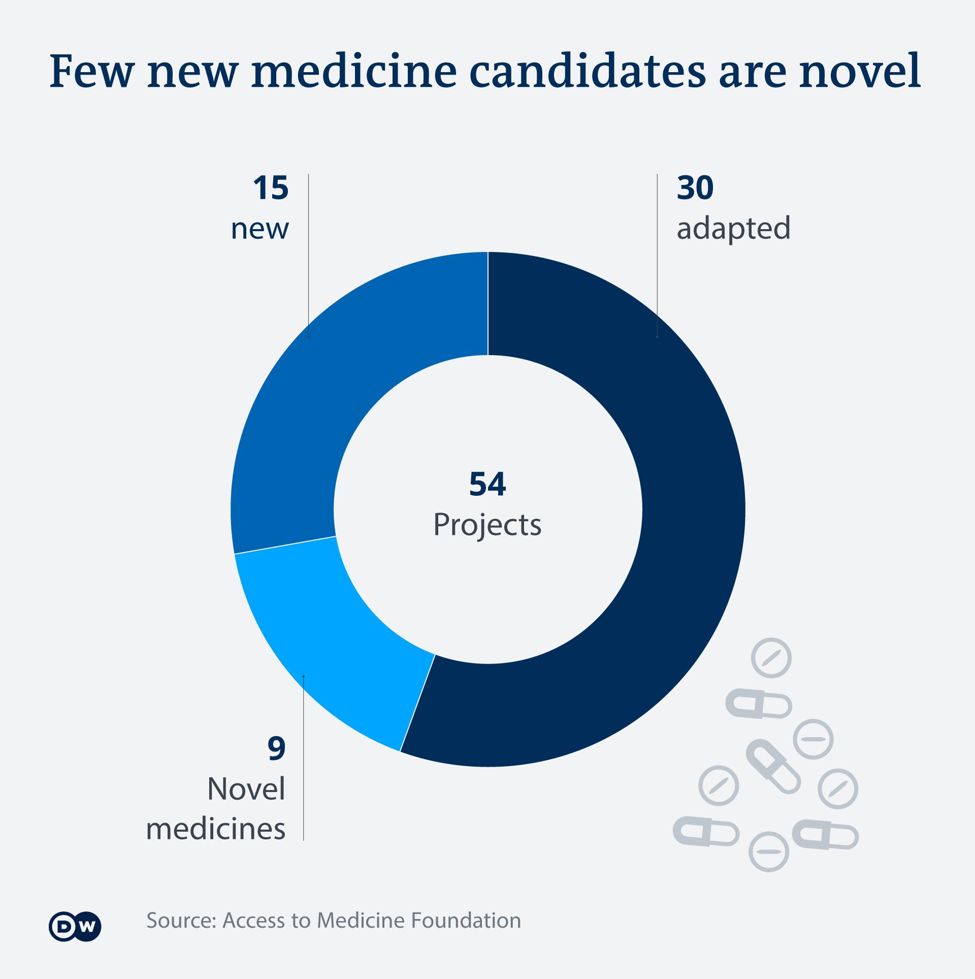 Few new medicine candidates are novel