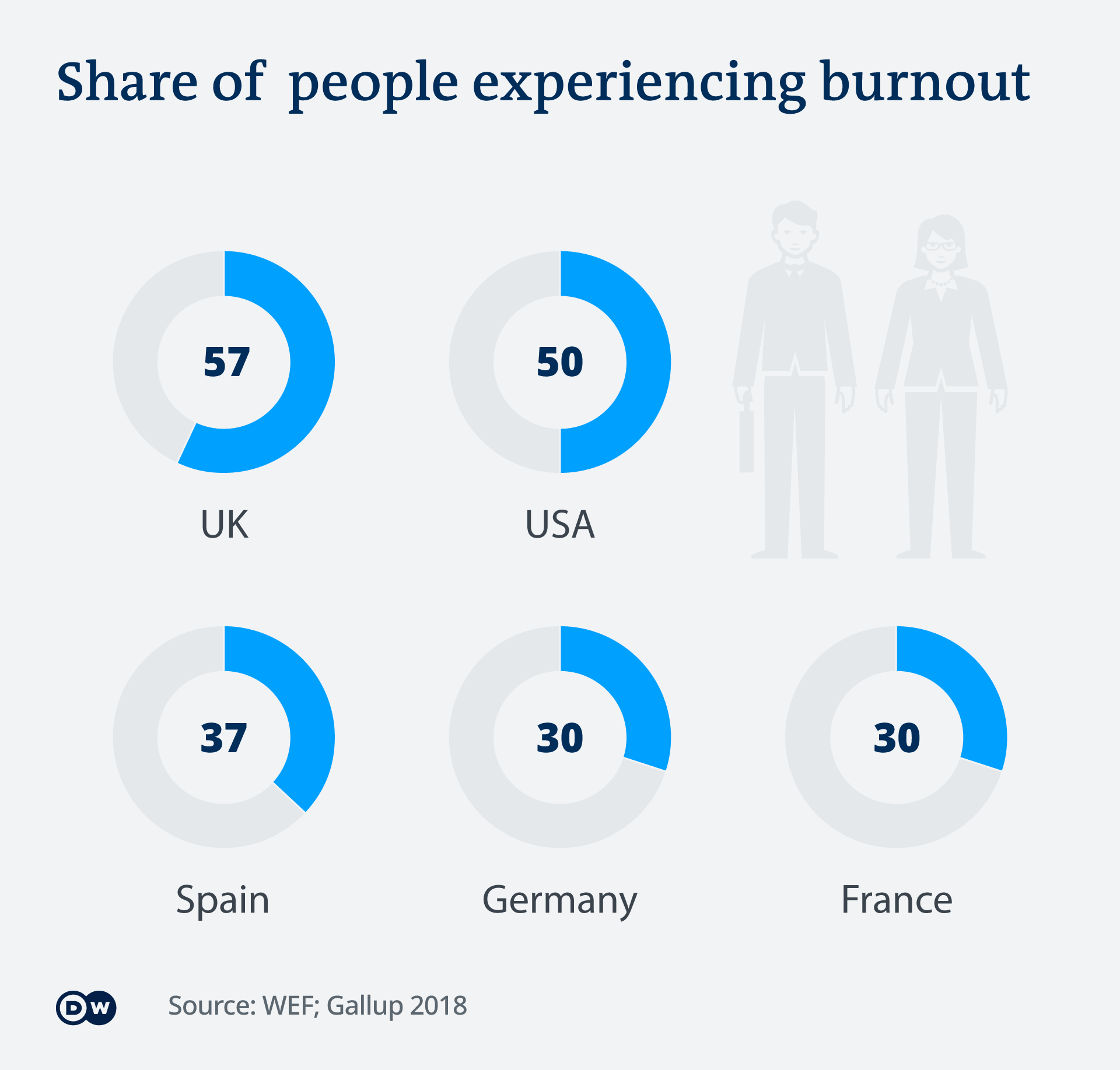 An infographic showing the share of people experiencing burnout in different countries