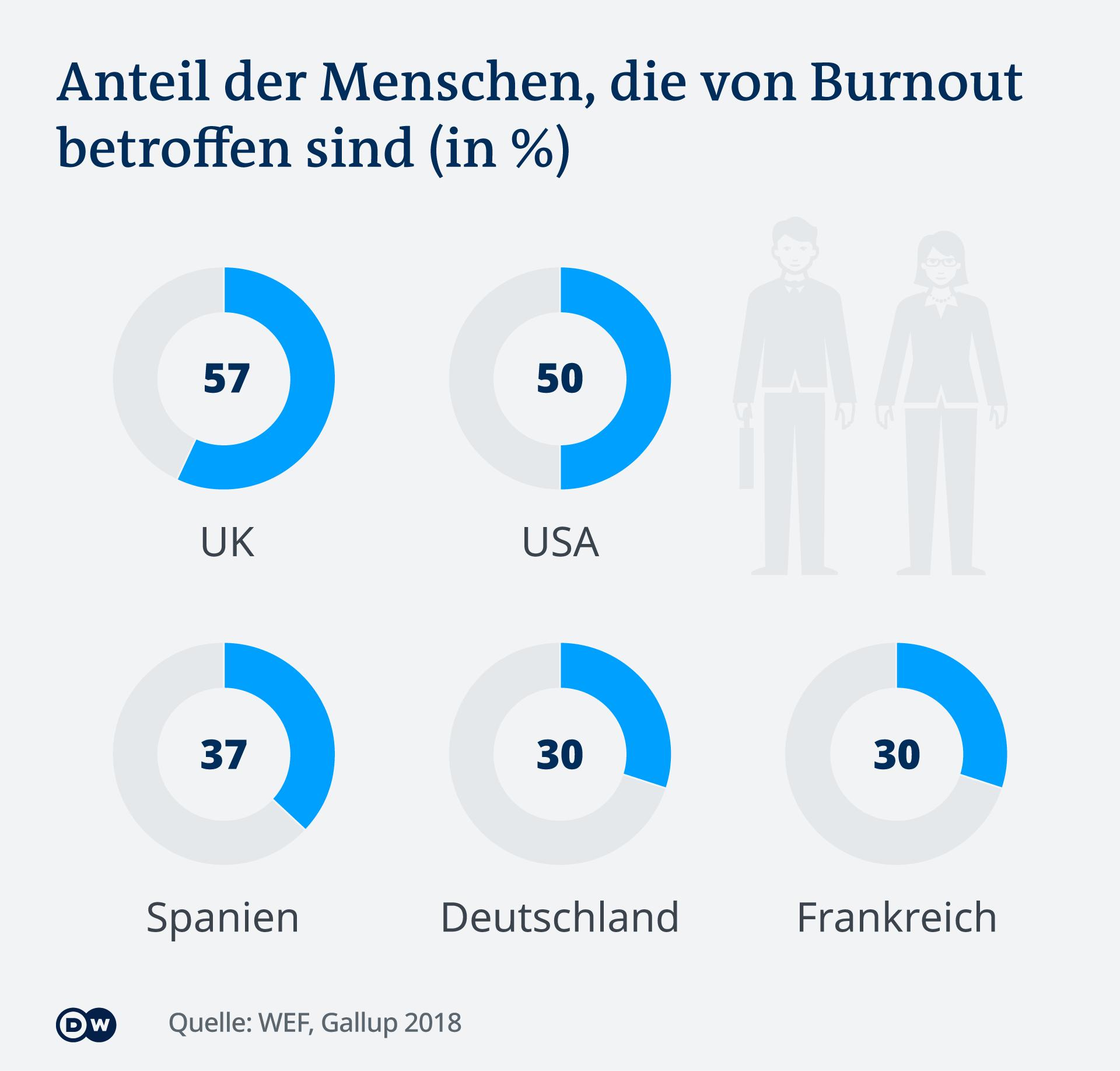 Infografik Anteil Burnout Ländervergleich