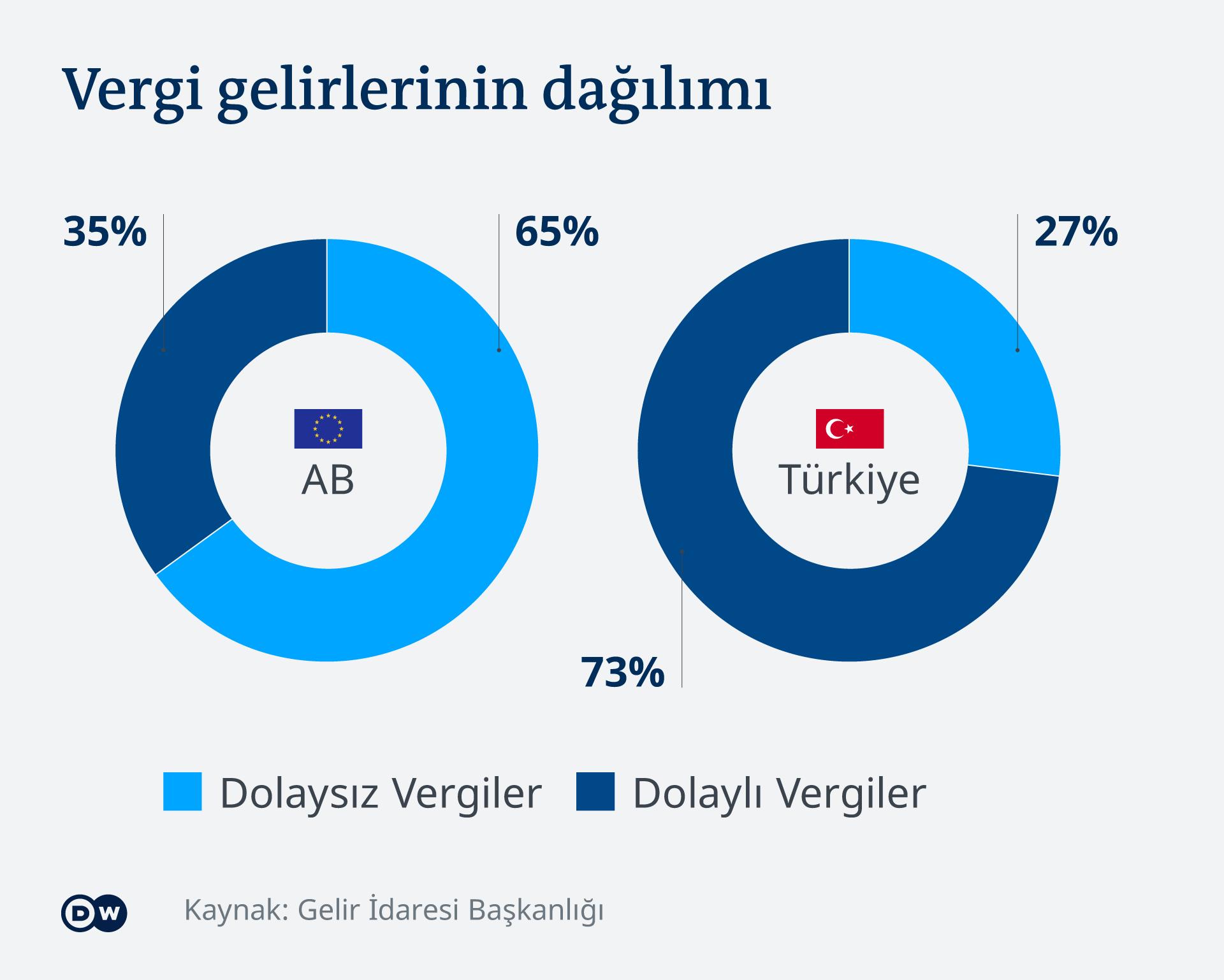 Infografik Regelung Steuerschulden Türkei TR