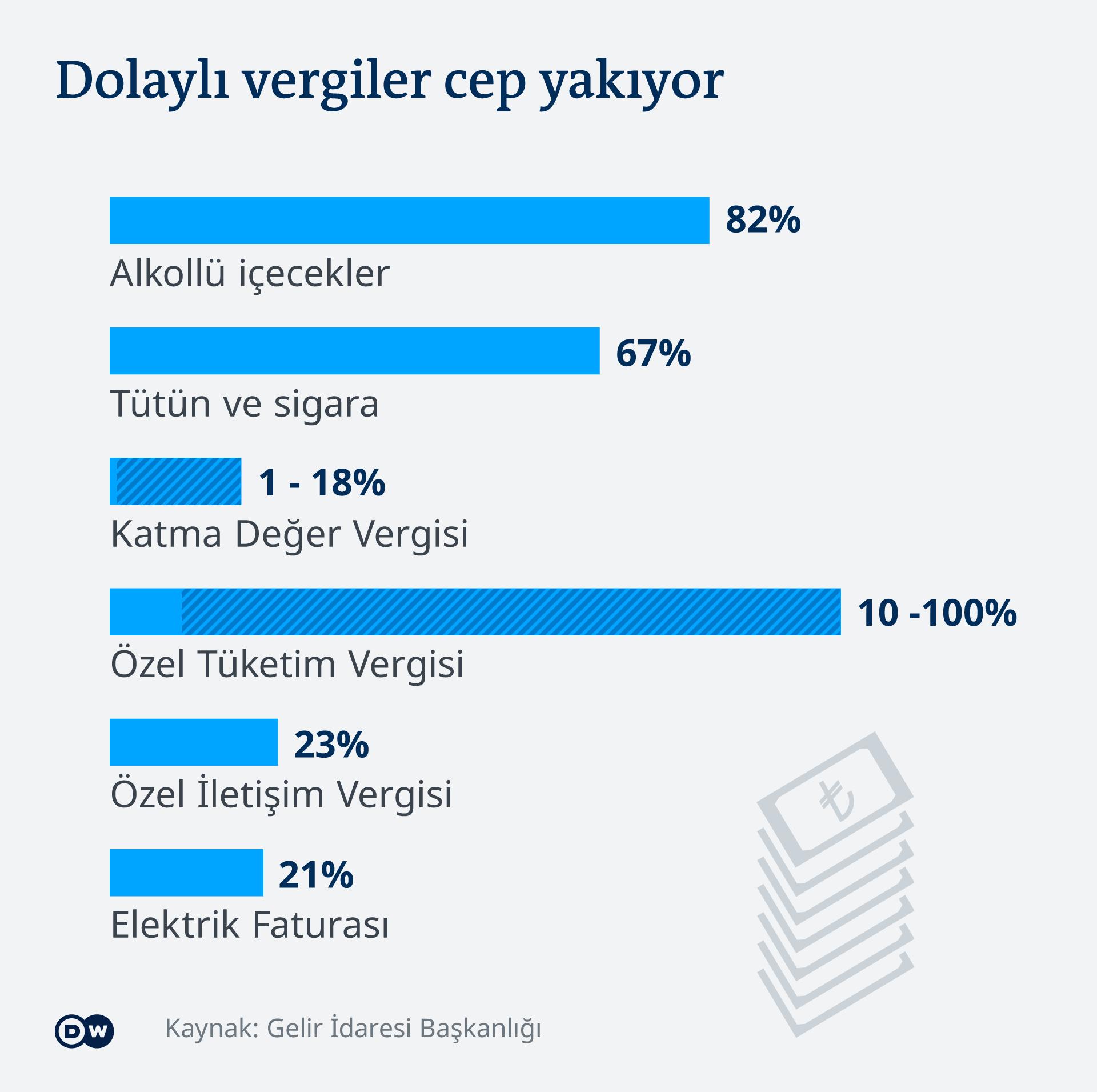 Infografik Güter mit indirekter Steuer Türkei TR