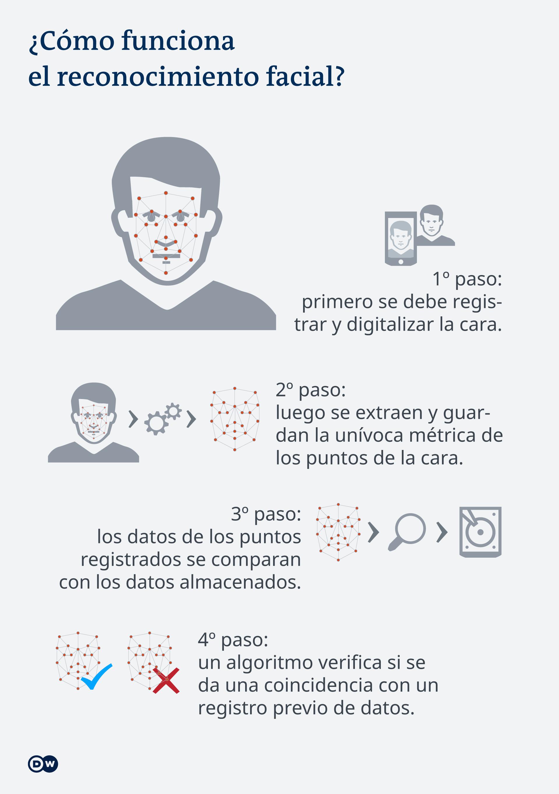 Infografik Wie funktioniert Gesichtserkennung ES
