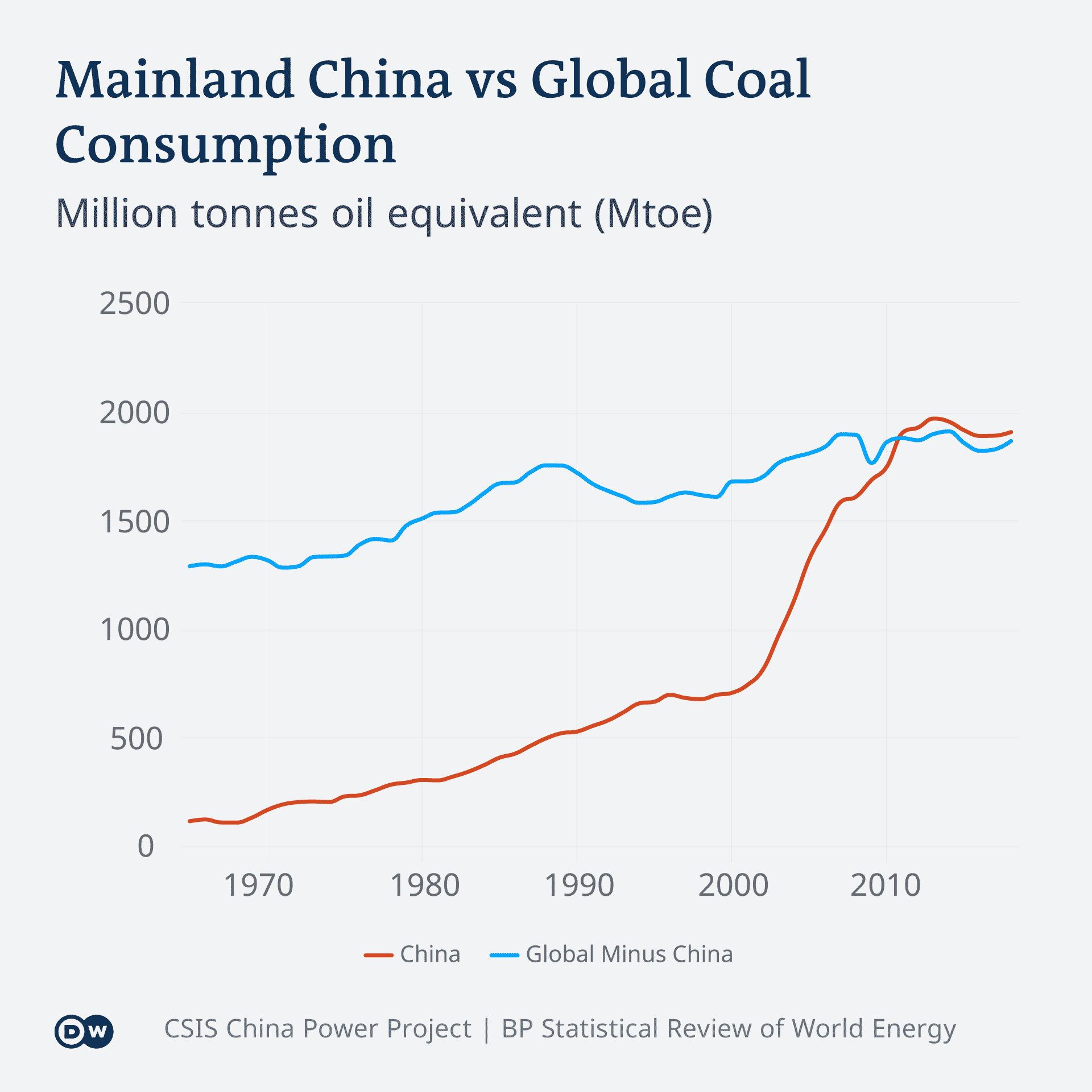 An infographic comparing China's coal consumption vs the rest of the world
