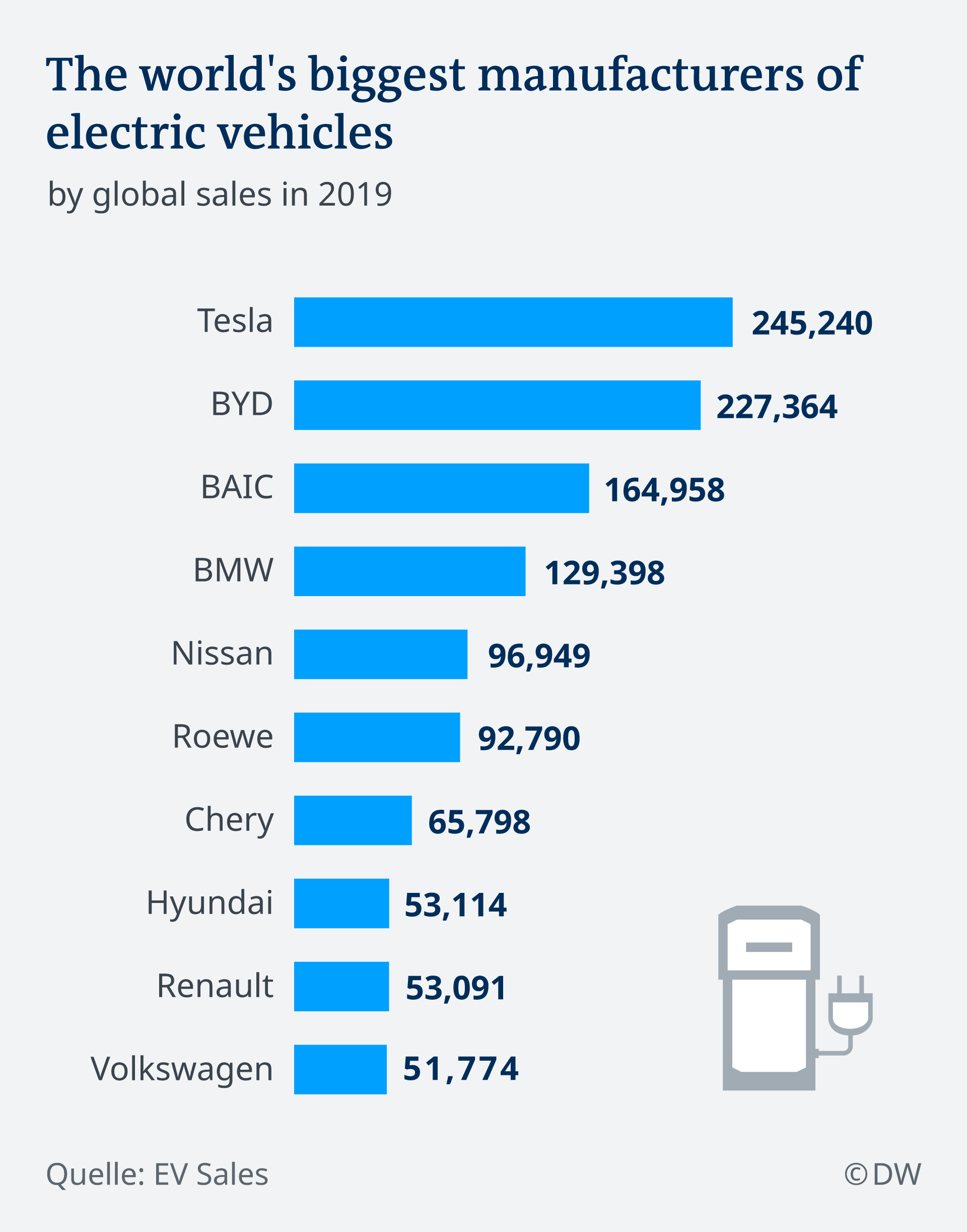 Tesla Market Cap Surges Past Volkswagen To 100 Billion Business Economy And Finance News From A German Perspective Dw 23 01 2020