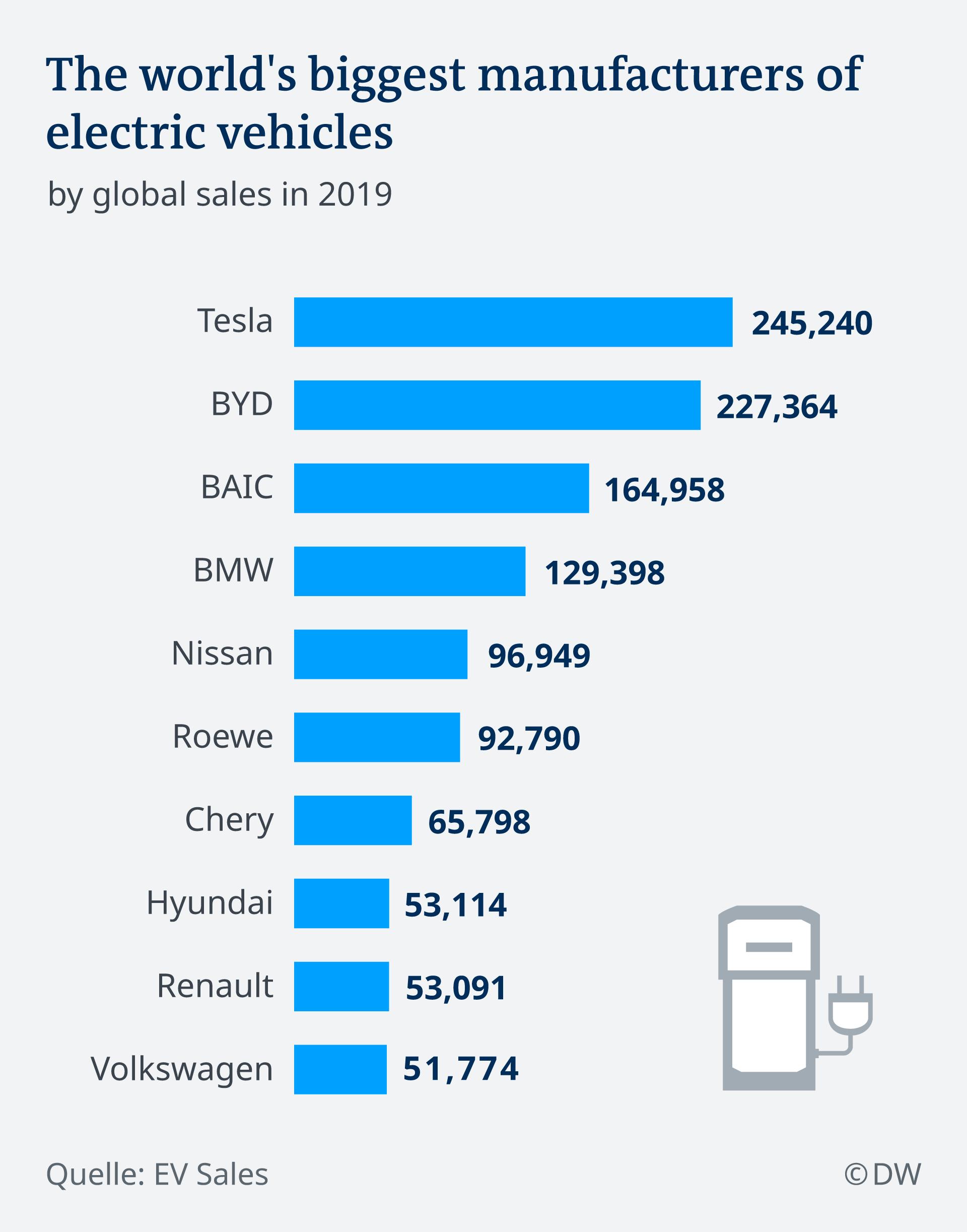 Najviše prodatih električnih automobila 2019. godine