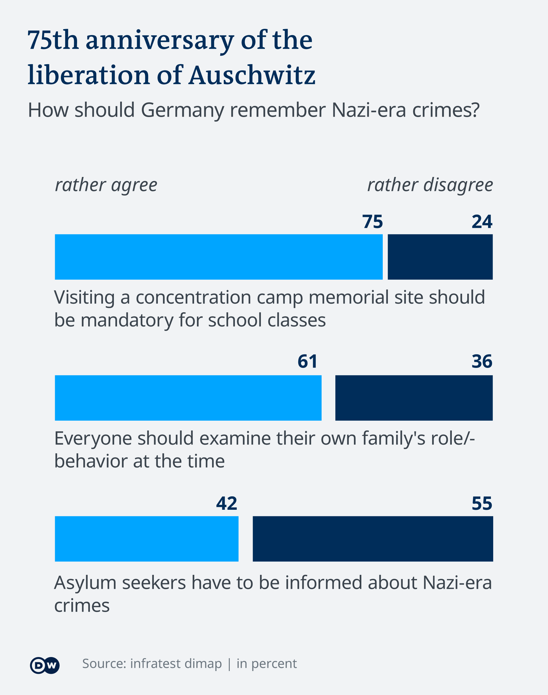 Infographic on Germans views on remembering the Holocaust