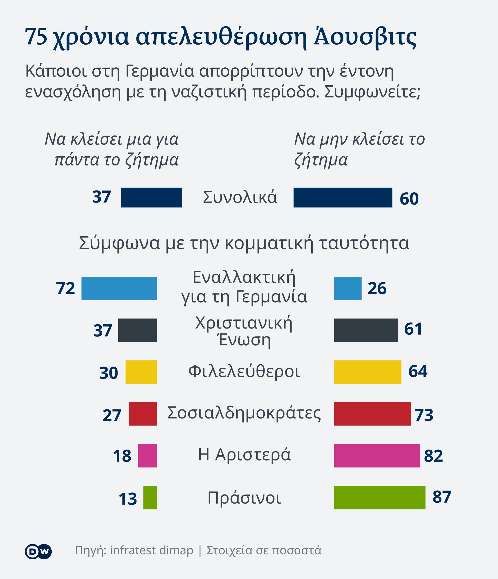 Infografik 75 Jahre Befreiung Auschwitz Schlussstrich GR