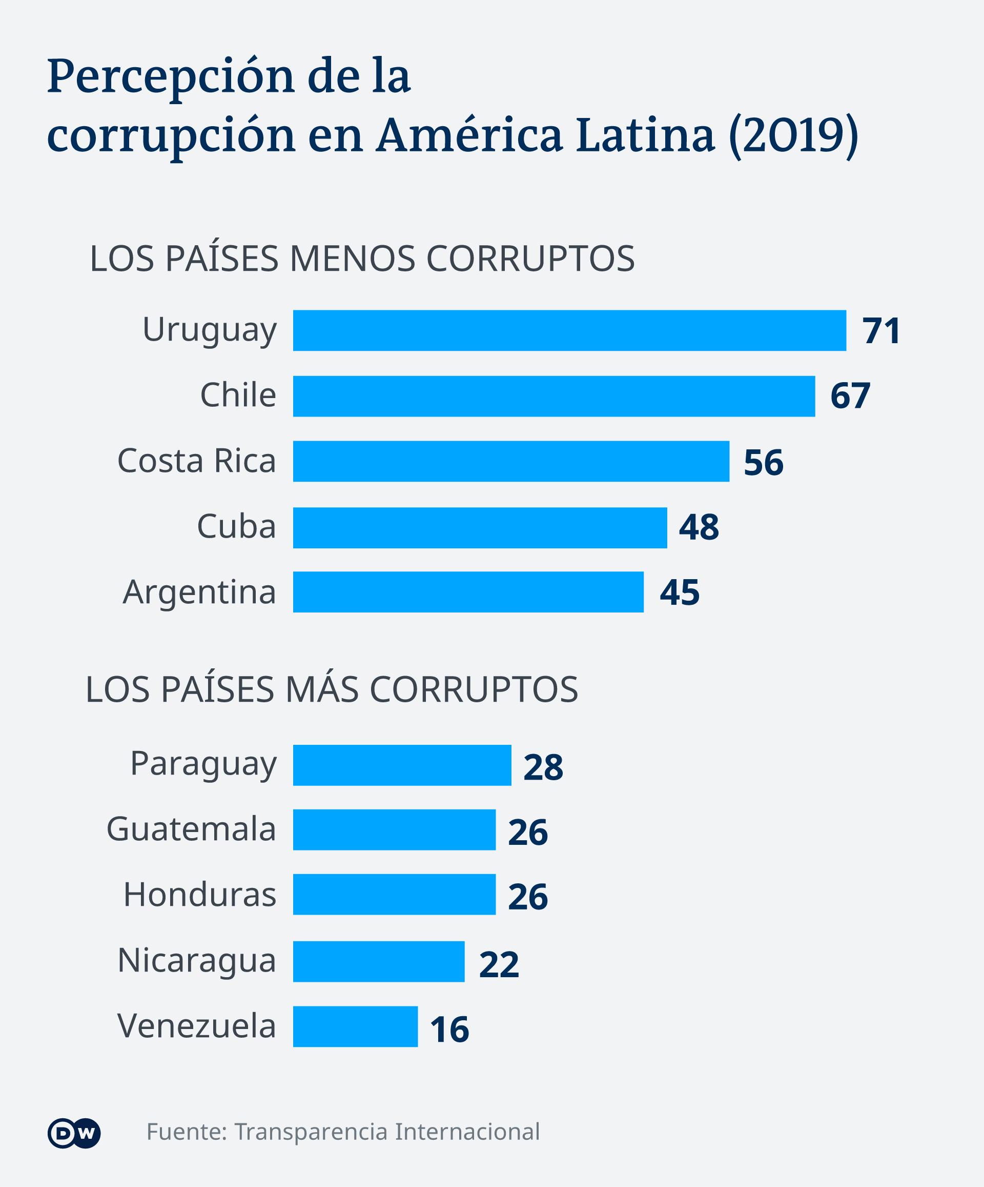 Datos del reporte sobre corrupción en América Latina publicado en 2019 por Transparencia Internacional.
