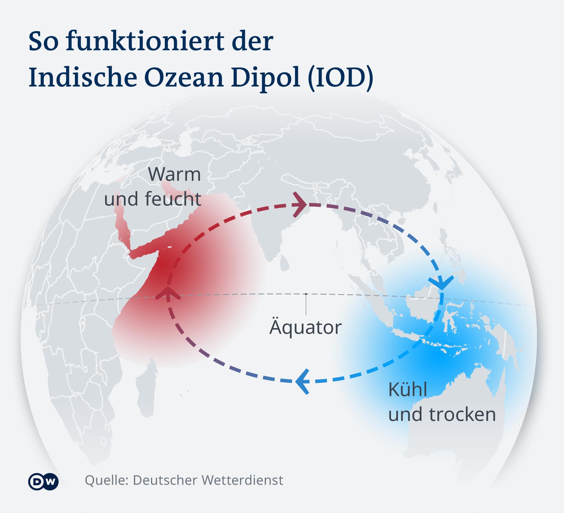 Infografik So funktioniert der Indische Ozean Dipol (IOD) DE