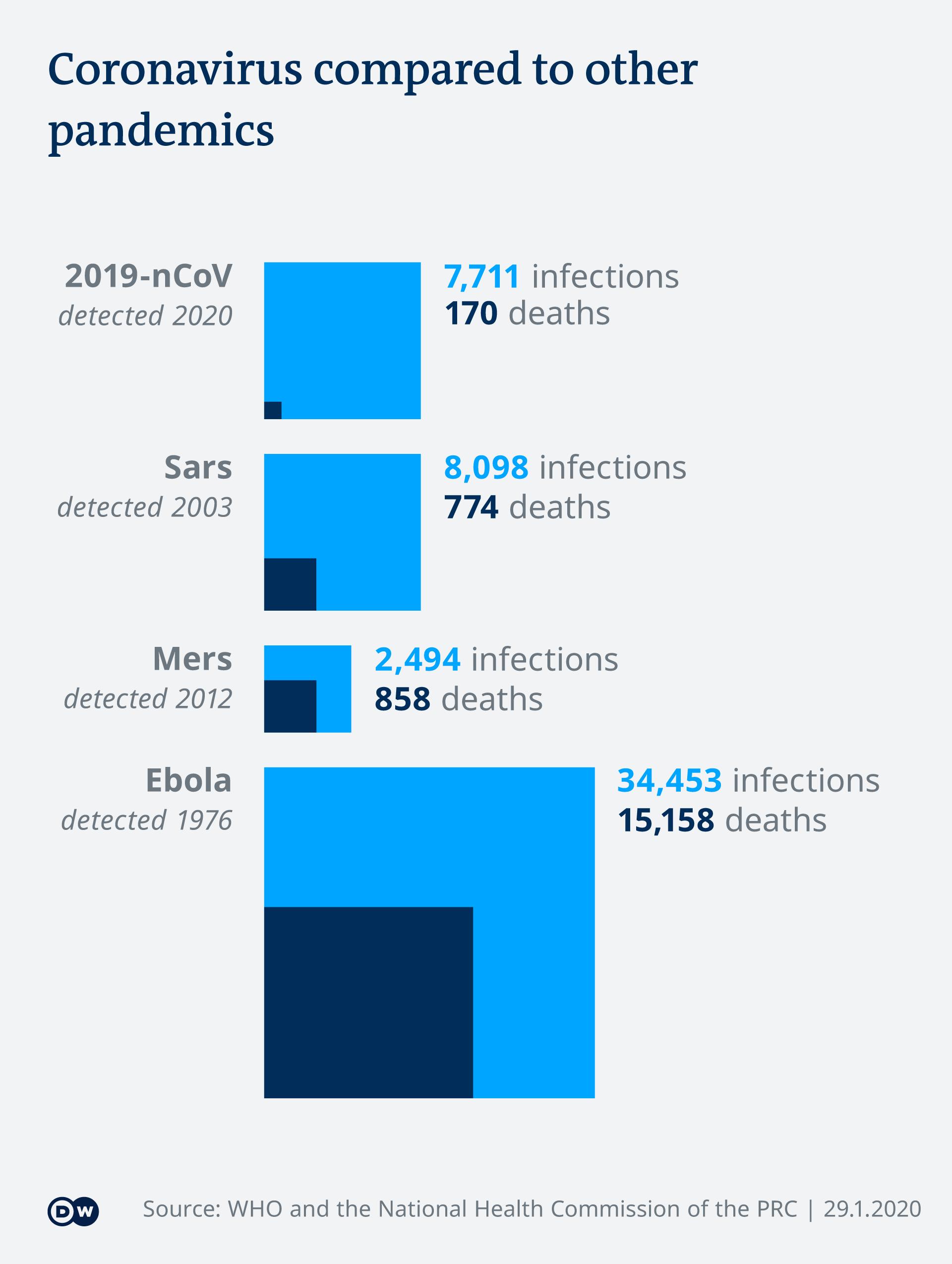 Infografik Corona-Virus im Vergleich zu anderen Pandemien EN