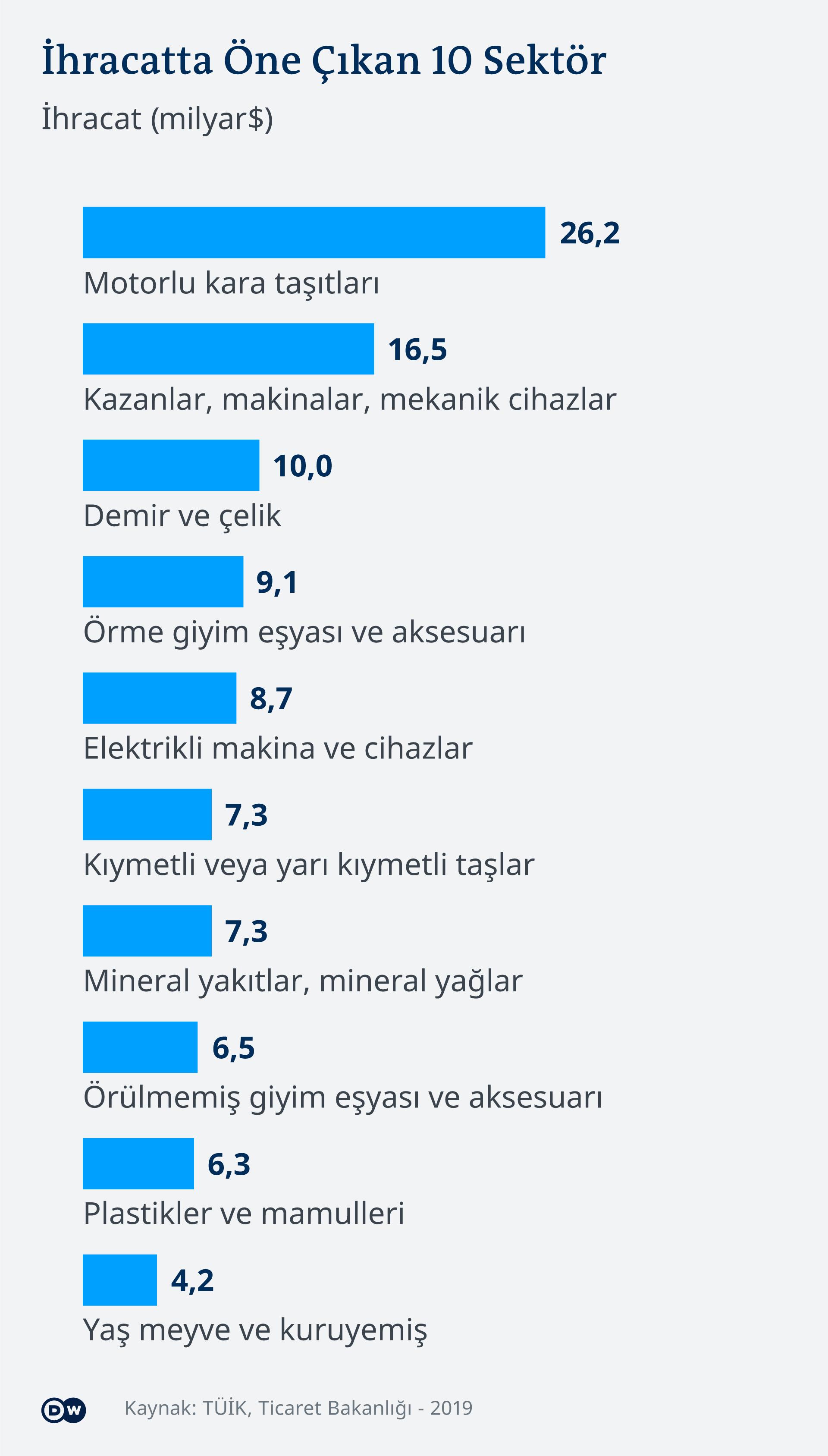 Infografik Türkei Export nach Sektoren TR