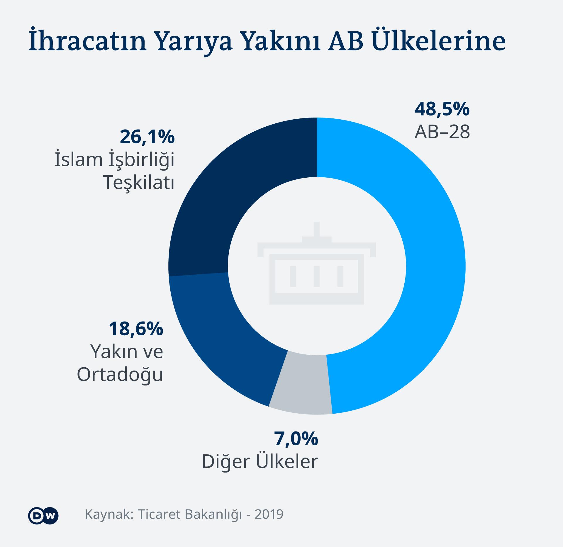 Infografik Türkei Export Anteil Zielgebiete TR