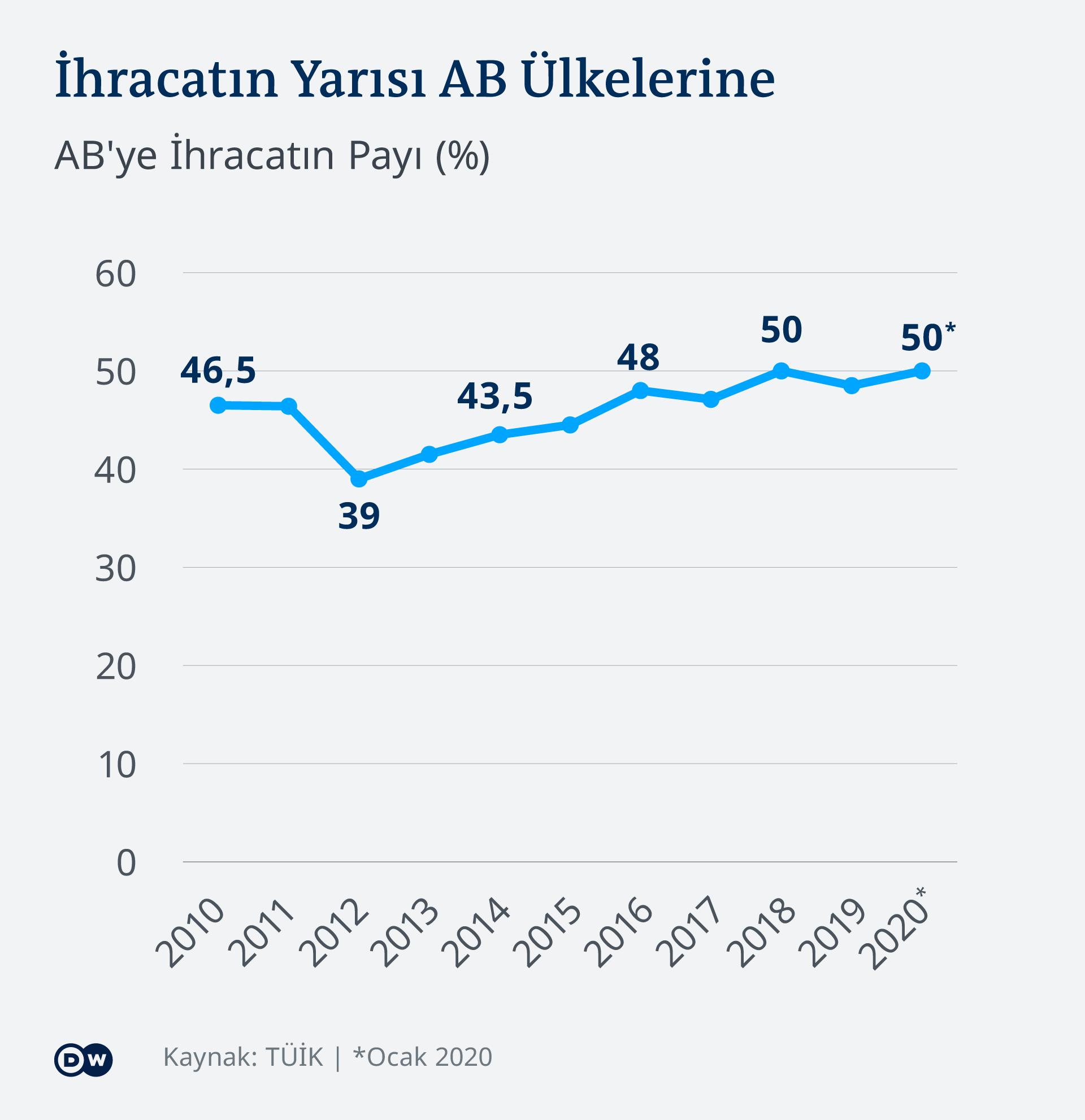 Infografik Exporte Türkei in die EU 2010 - 2020 TR