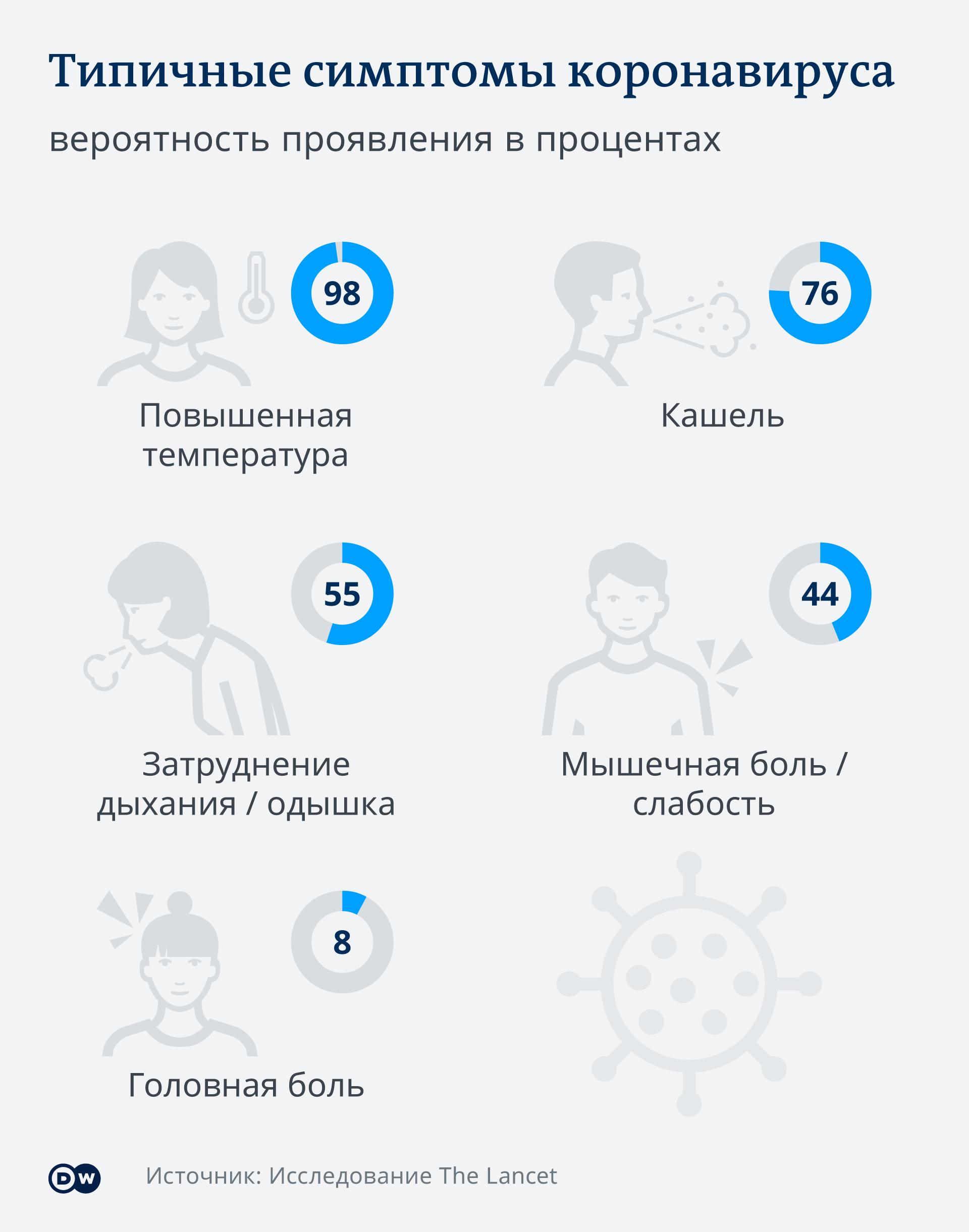 Infografik Symptome Corona Virus RU