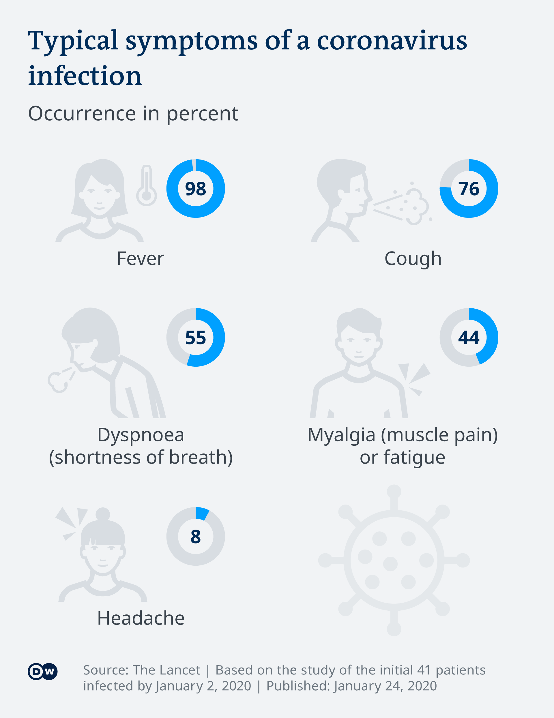 Infografik Symptome Corona Virus EN
