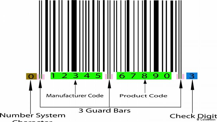 Explaining how a barcode works