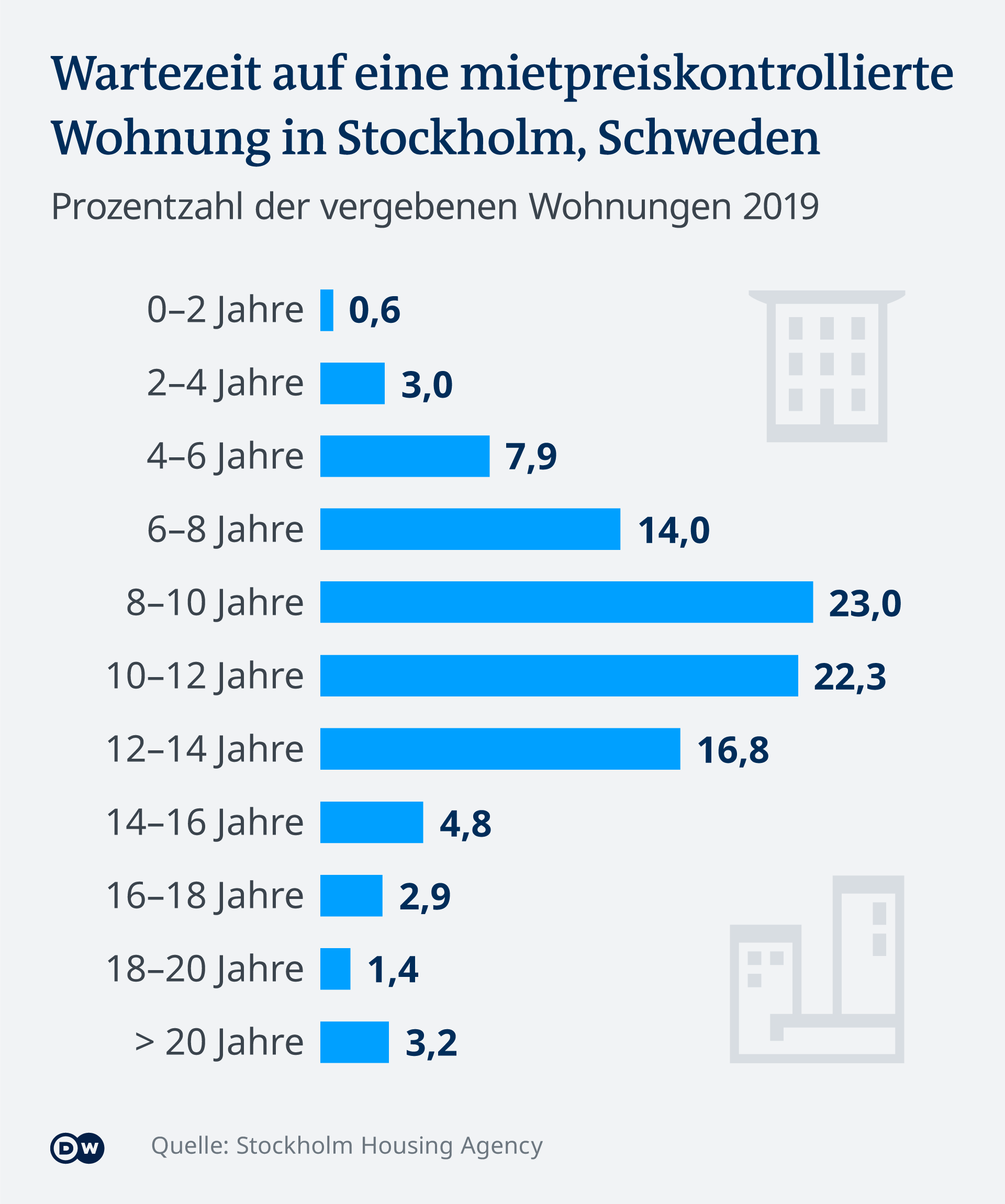 Infografik Mietpreiskontrolle Wartezeit Wohnung Stockholm DE
